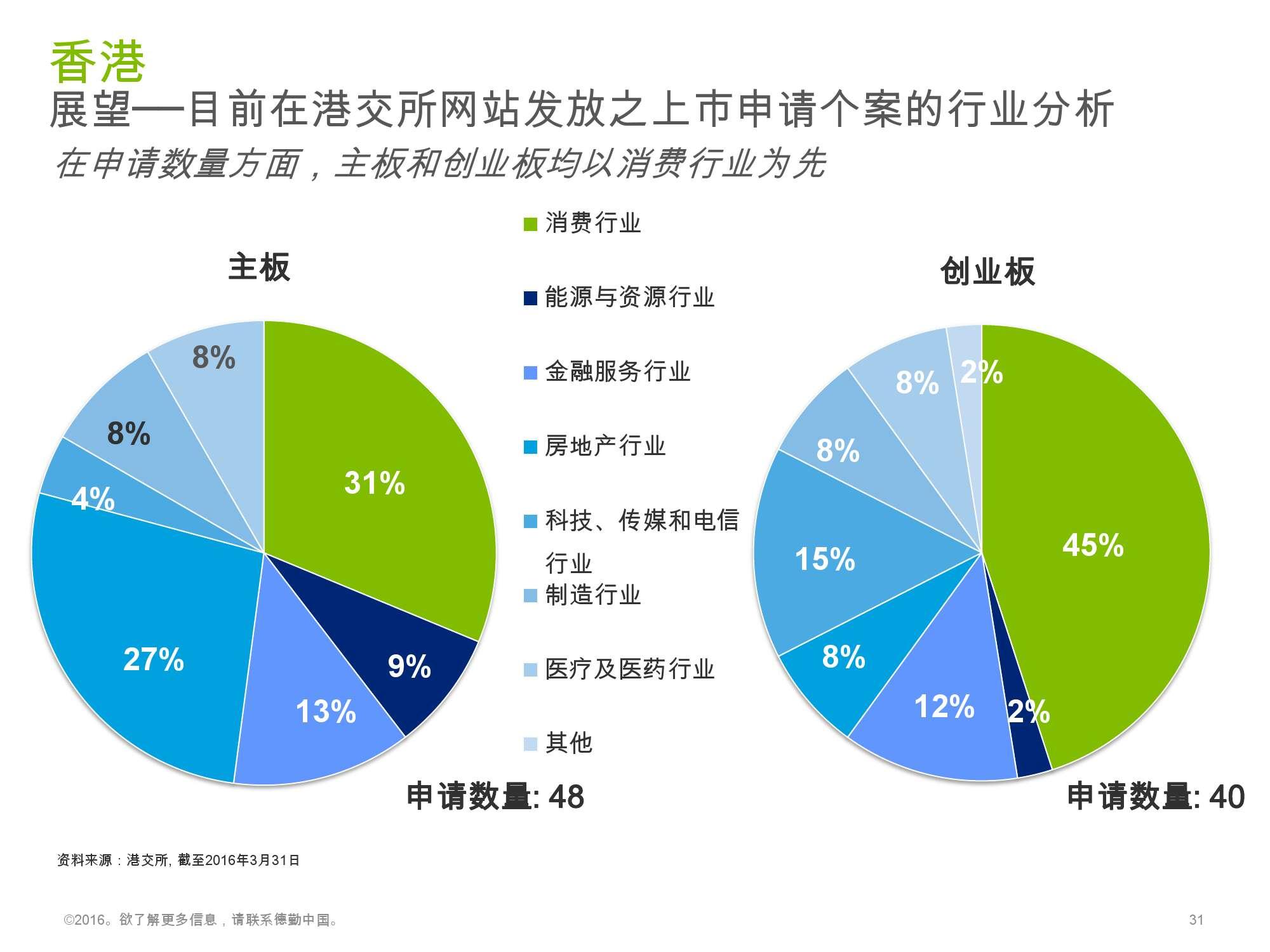 香港及中国大陆IPO市场2016年1季度_000031
