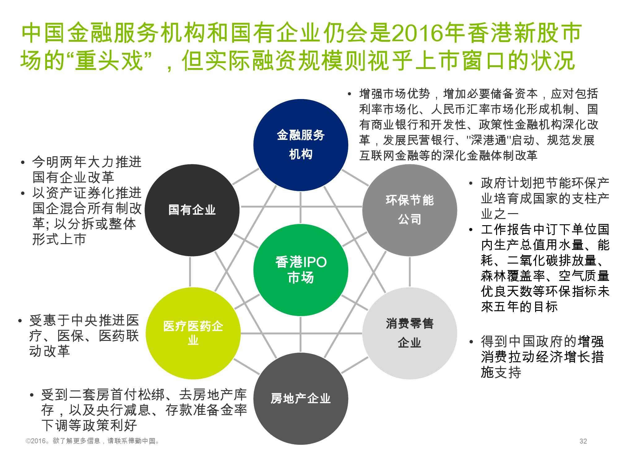香港及中国大陆IPO市场2016年1季度_000032