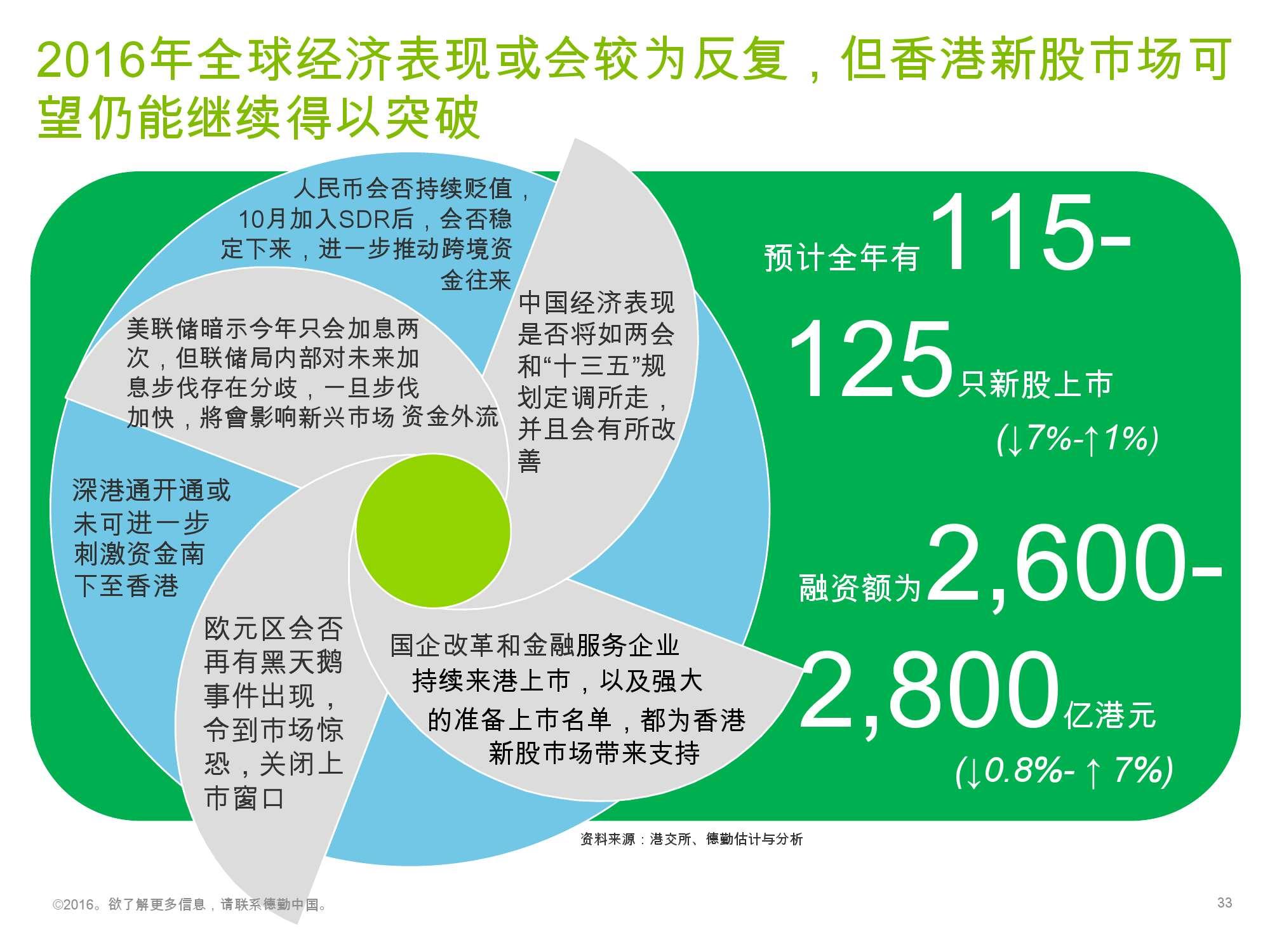 香港及中国大陆IPO市场2016年1季度_000033