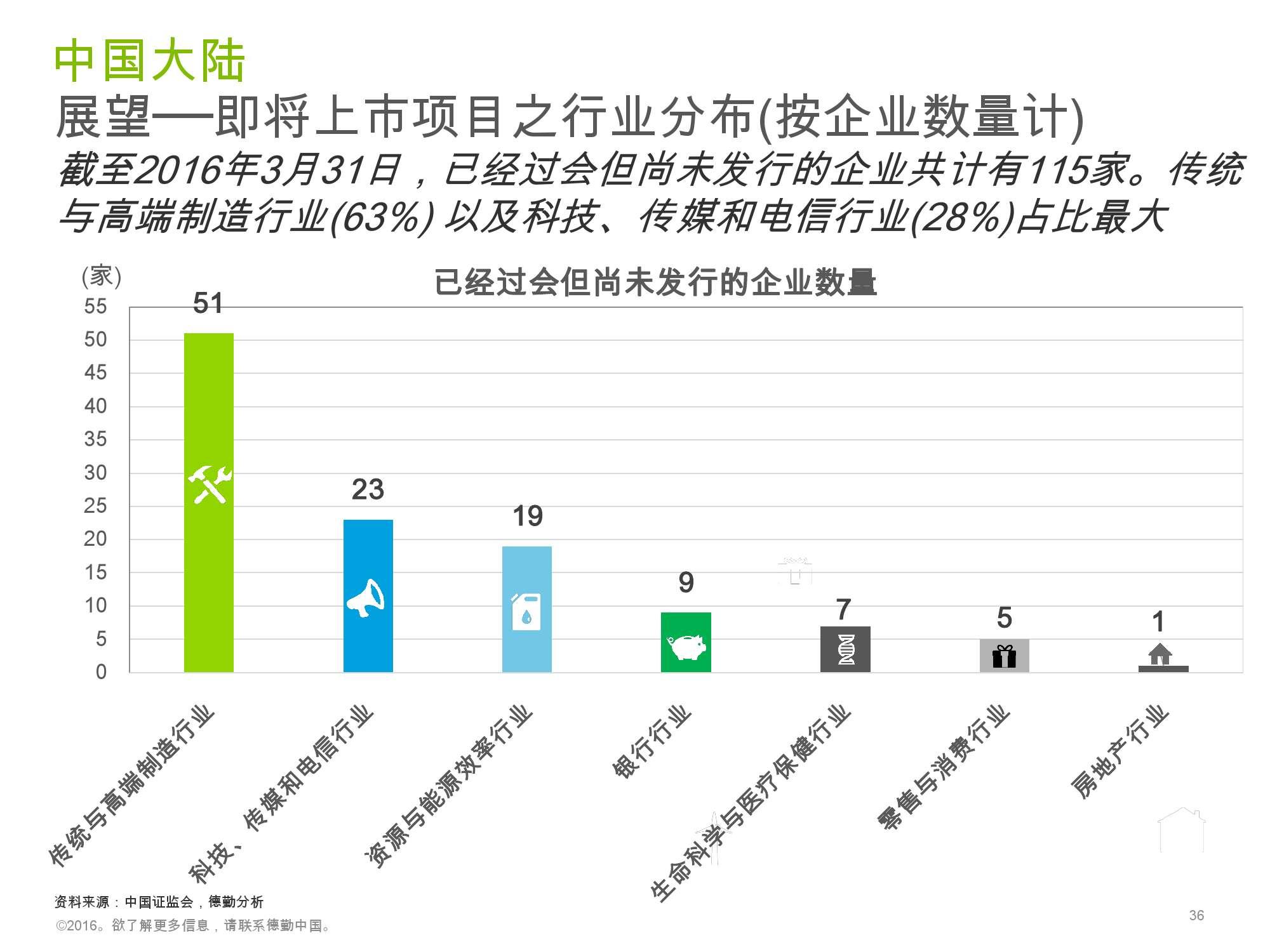 香港及中国大陆IPO市场2016年1季度_000036