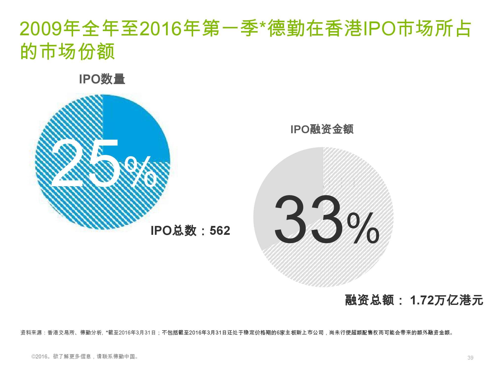 香港及中国大陆IPO市场2016年1季度_000039
