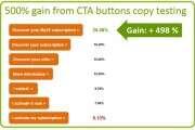 关于设计CTA按钮的迷之思考