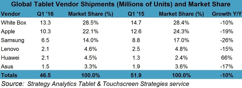 Strategy Analytics Q1 2016 Preliminary Tablet MS PR Chart