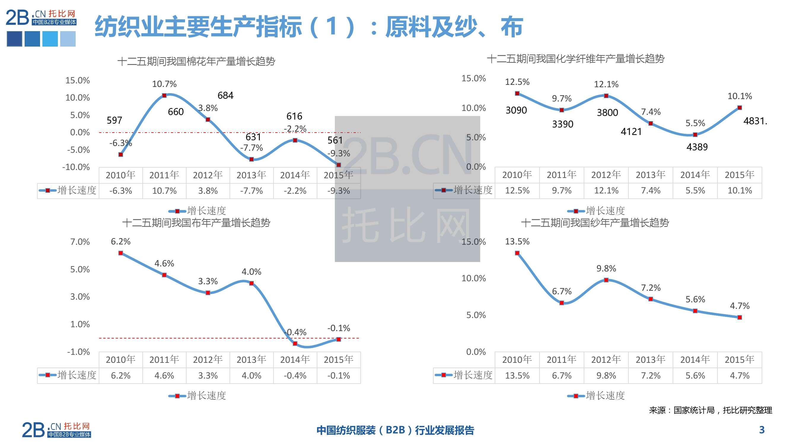 2015年中国纺织服装B2B行业发展报告_000003