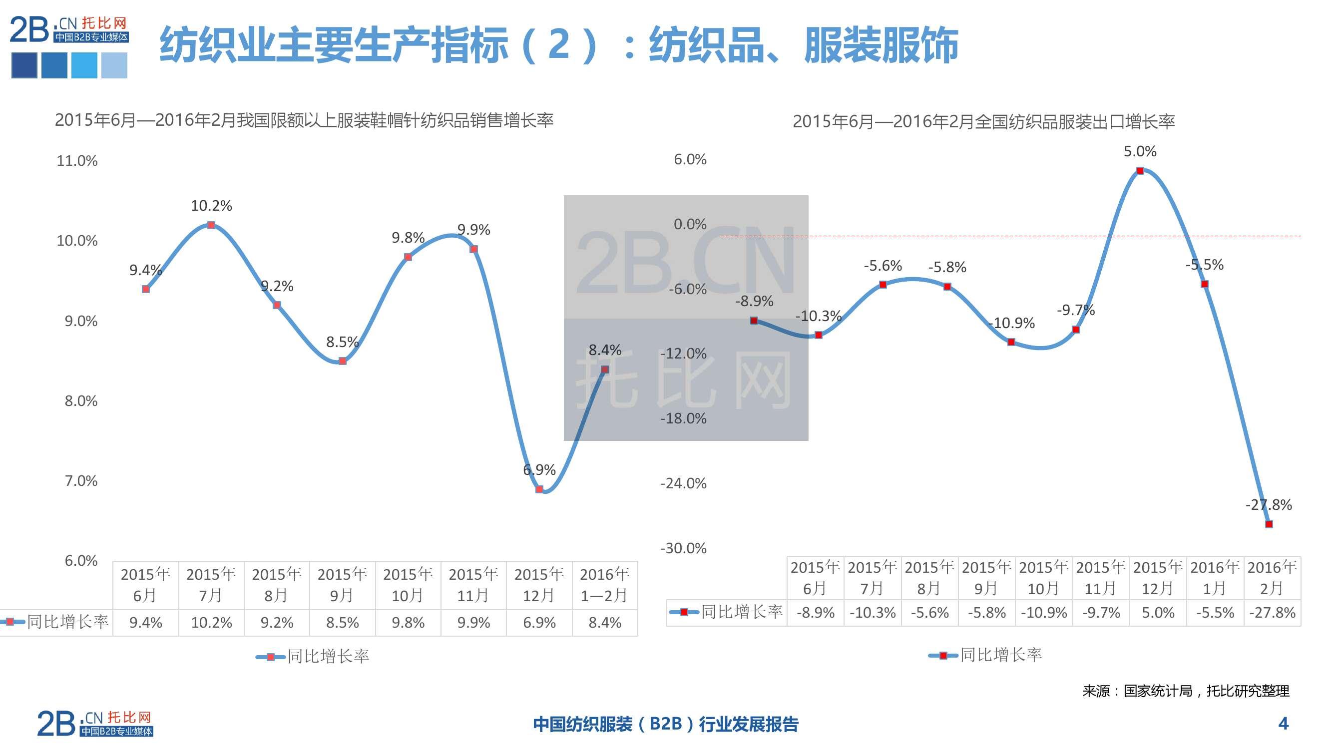 2015年中国纺织服装B2B行业发展报告_000004