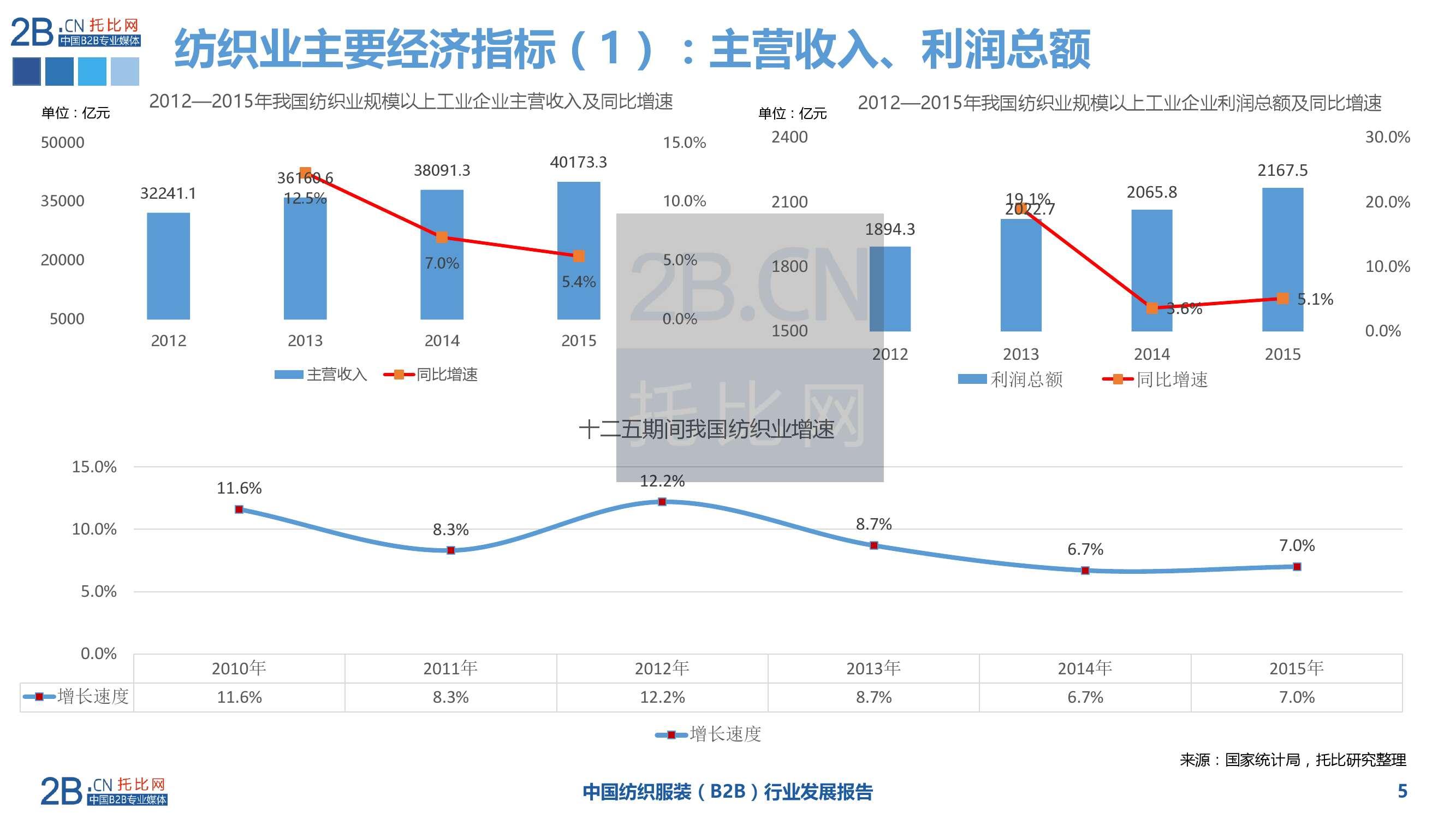 2015年中国纺织服装B2B行业发展报告_000005