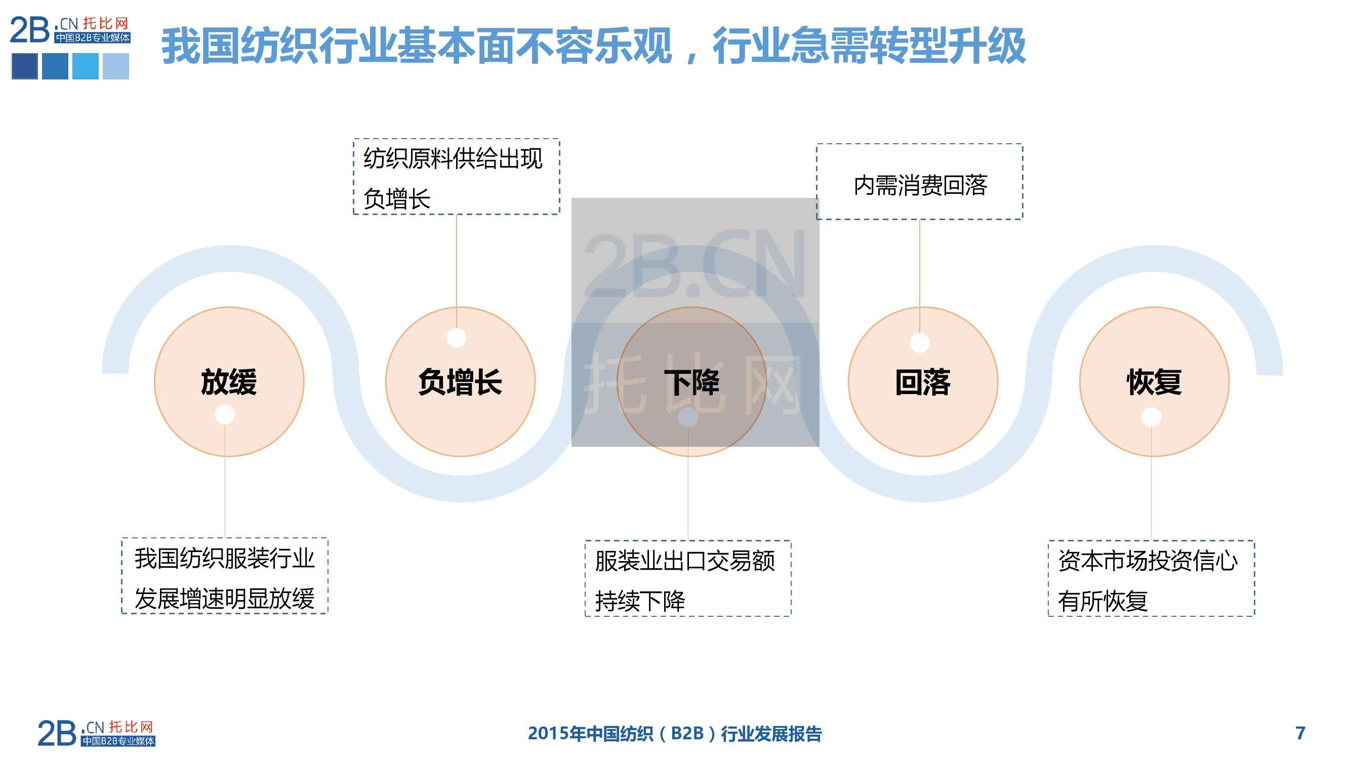 2015年中国纺织服装B2B行业发展报告_000007
