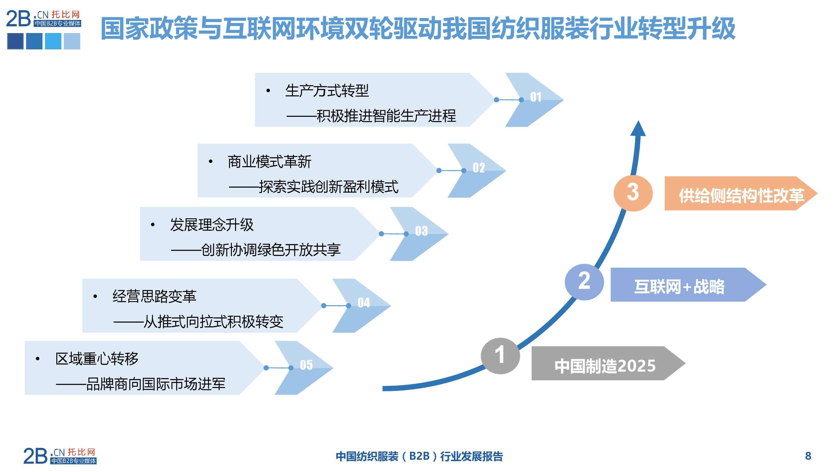 2015年中国纺织服装B2B行业发展报告_000008