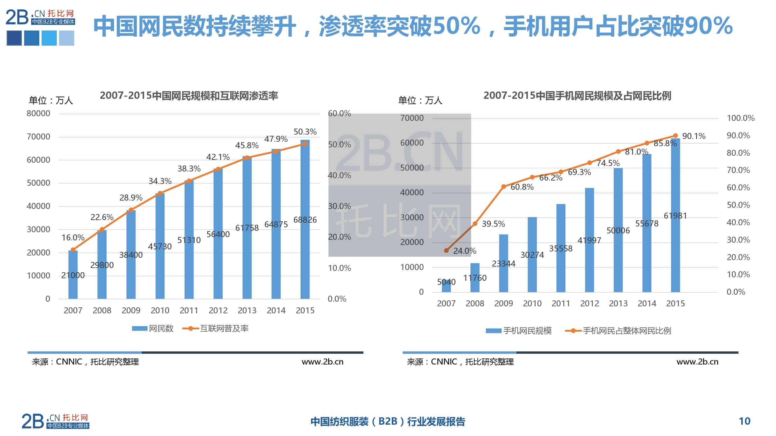 2015年中国纺织服装B2B行业发展报告_000010