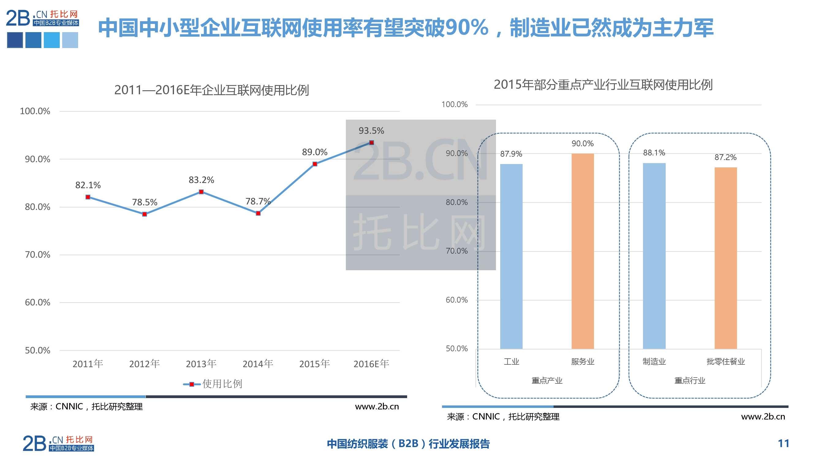 2015年中国纺织服装B2B行业发展报告_000011
