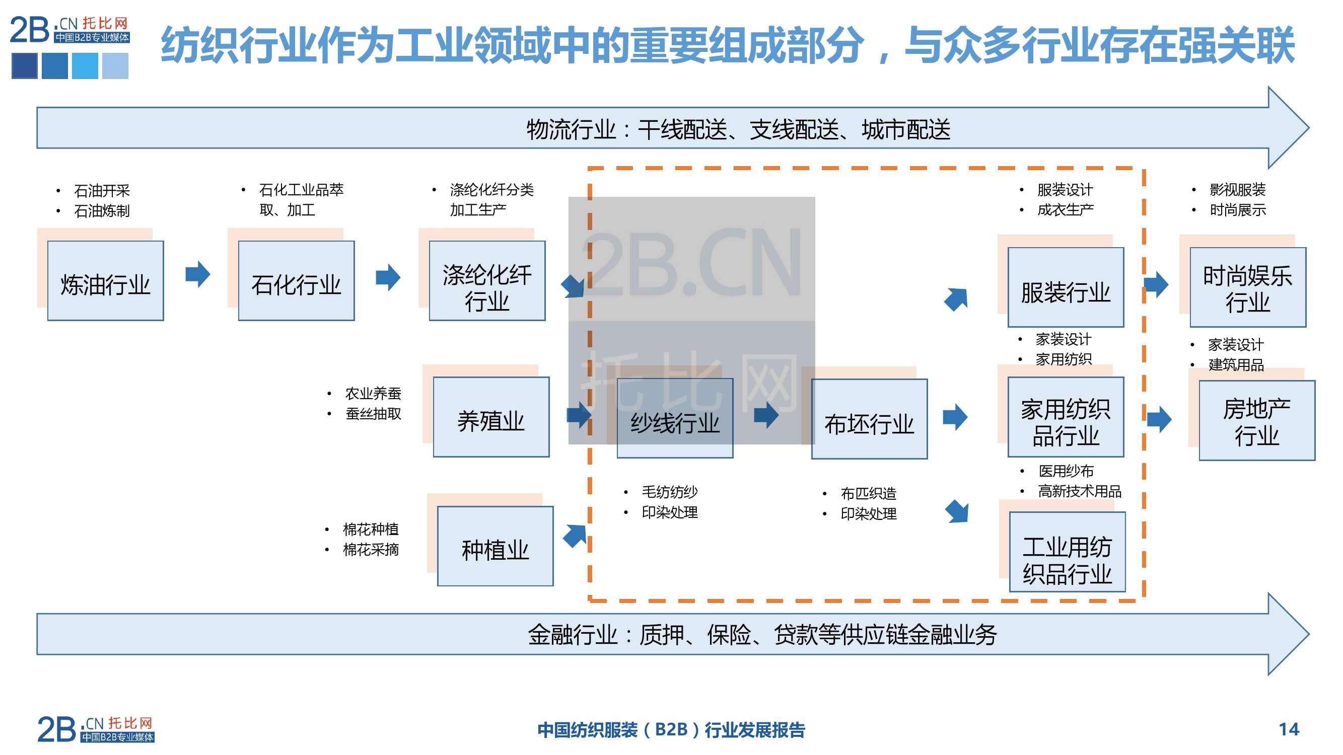 2015年中国纺织服装B2B行业发展报告_000014