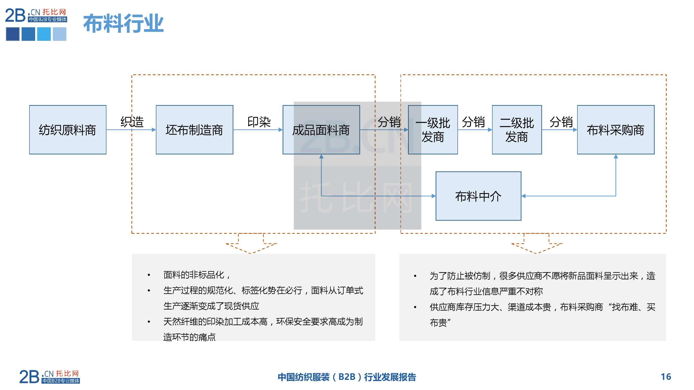 2015年中国纺织服装B2B行业发展报告_000016