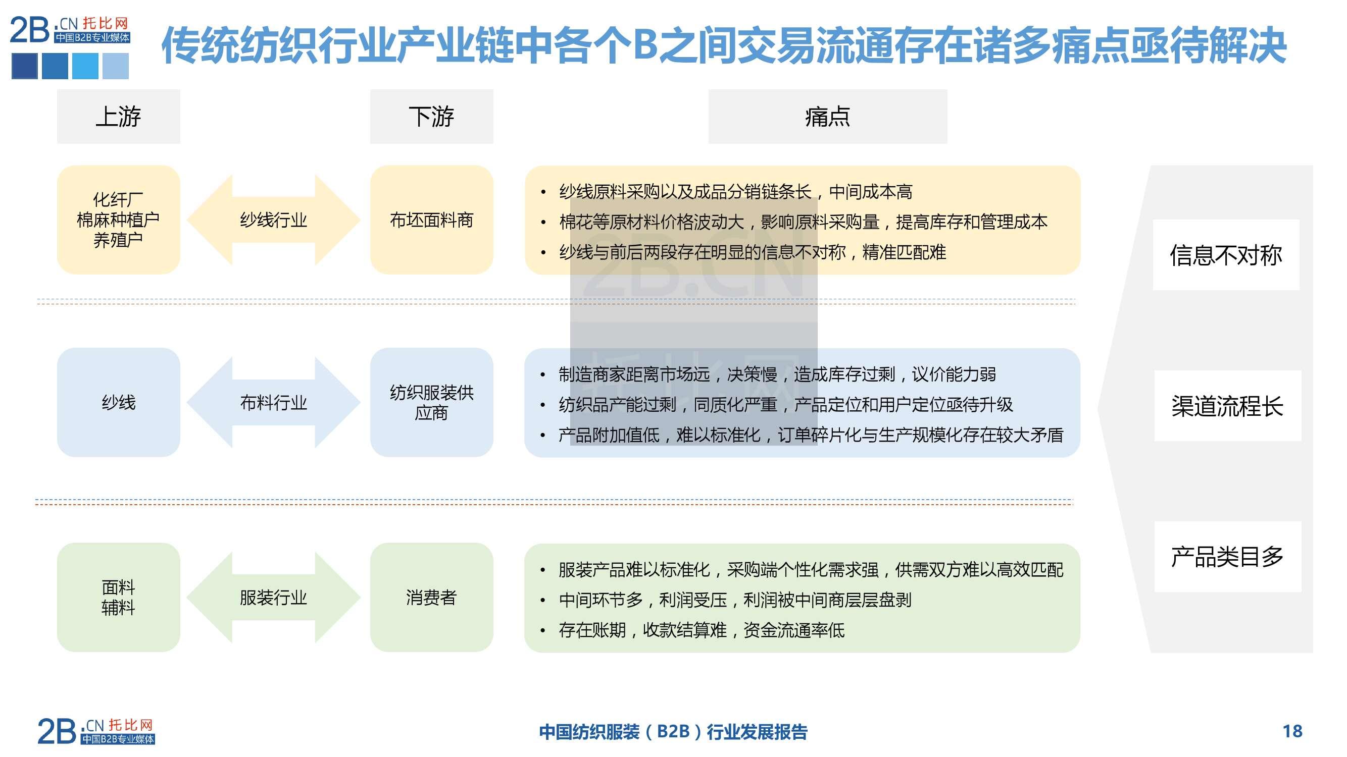 2015年中国纺织服装B2B行业发展报告_000018