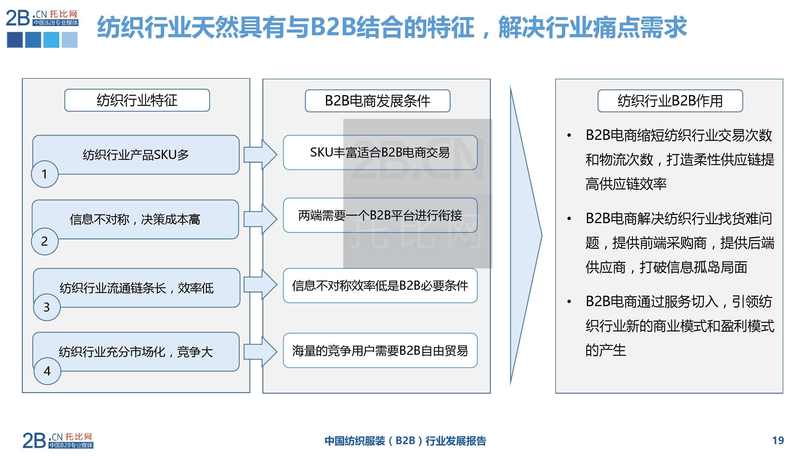 2015年中国纺织服装B2B行业发展报告_000019