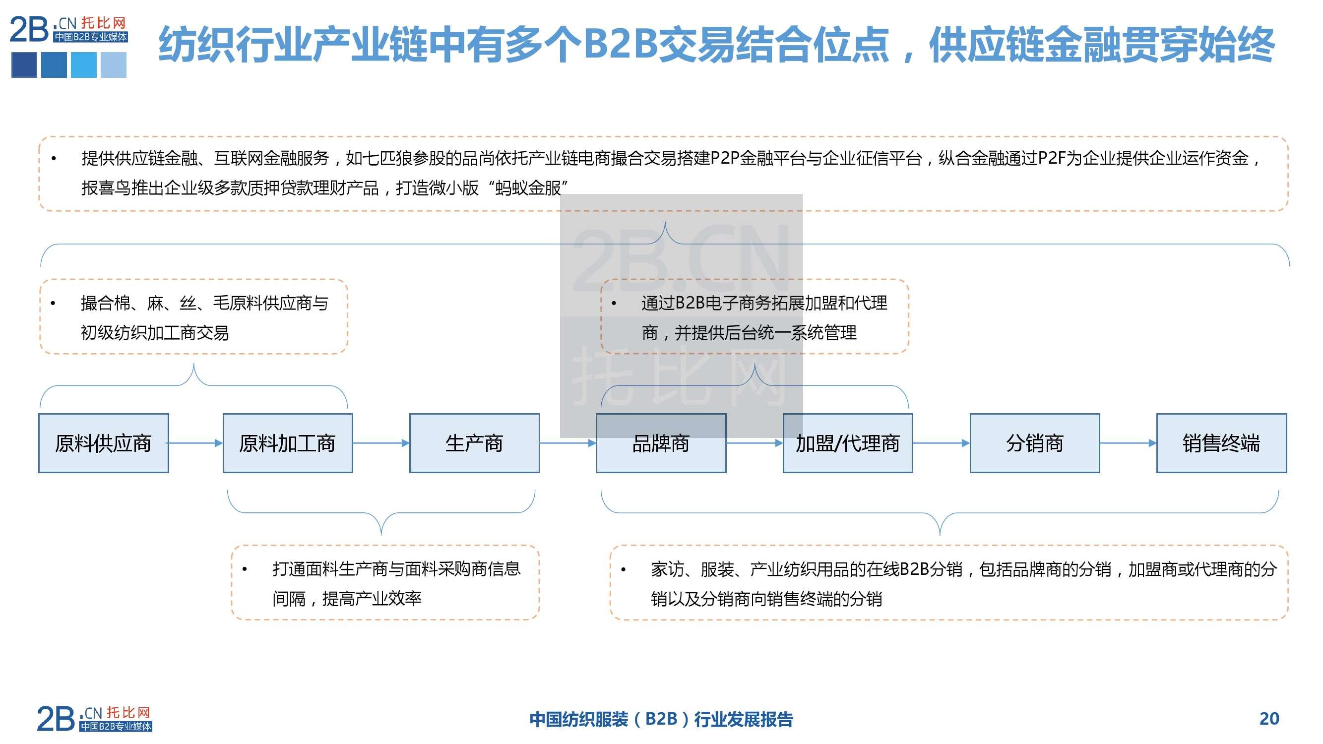 2015年中国纺织服装B2B行业发展报告_000020