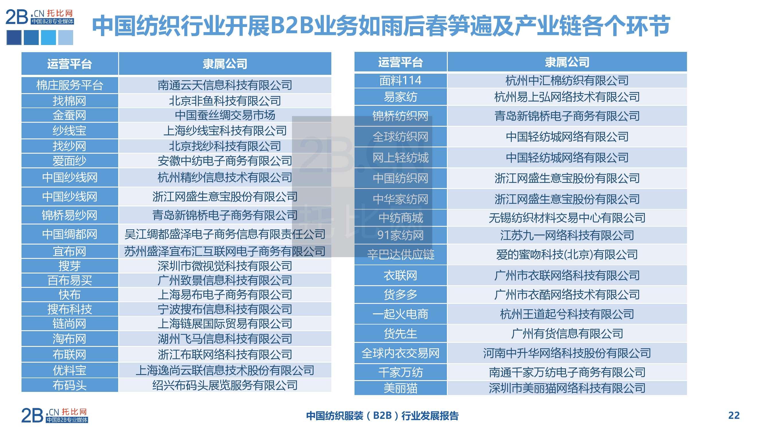2015年中国纺织服装B2B行业发展报告_000022