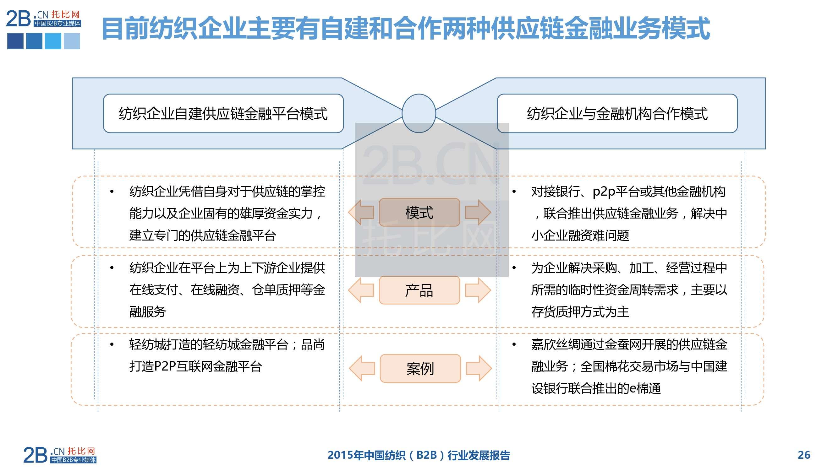 2015年中国纺织服装B2B行业发展报告_000026