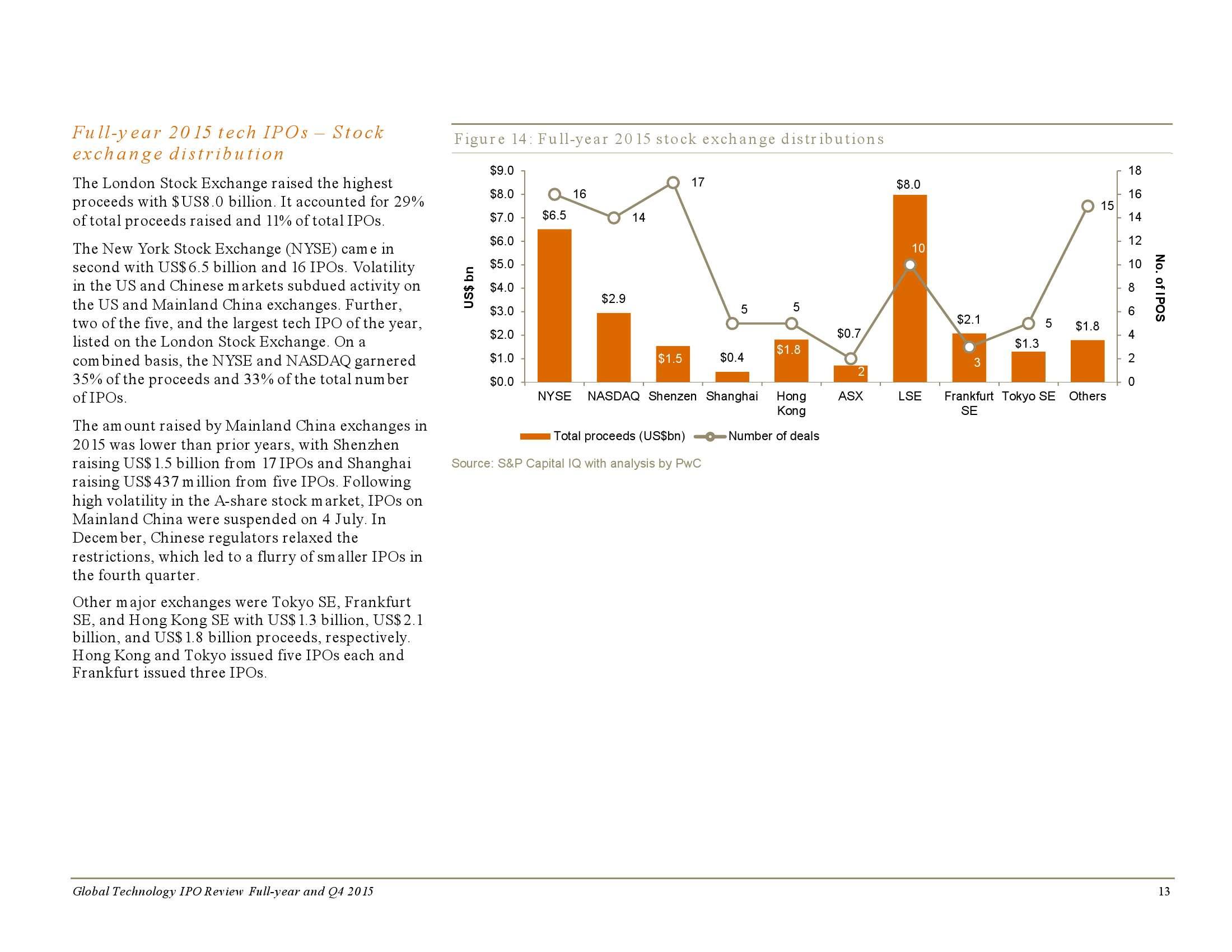 2015年全年及第四季度全球科技企业上市回顾_000013