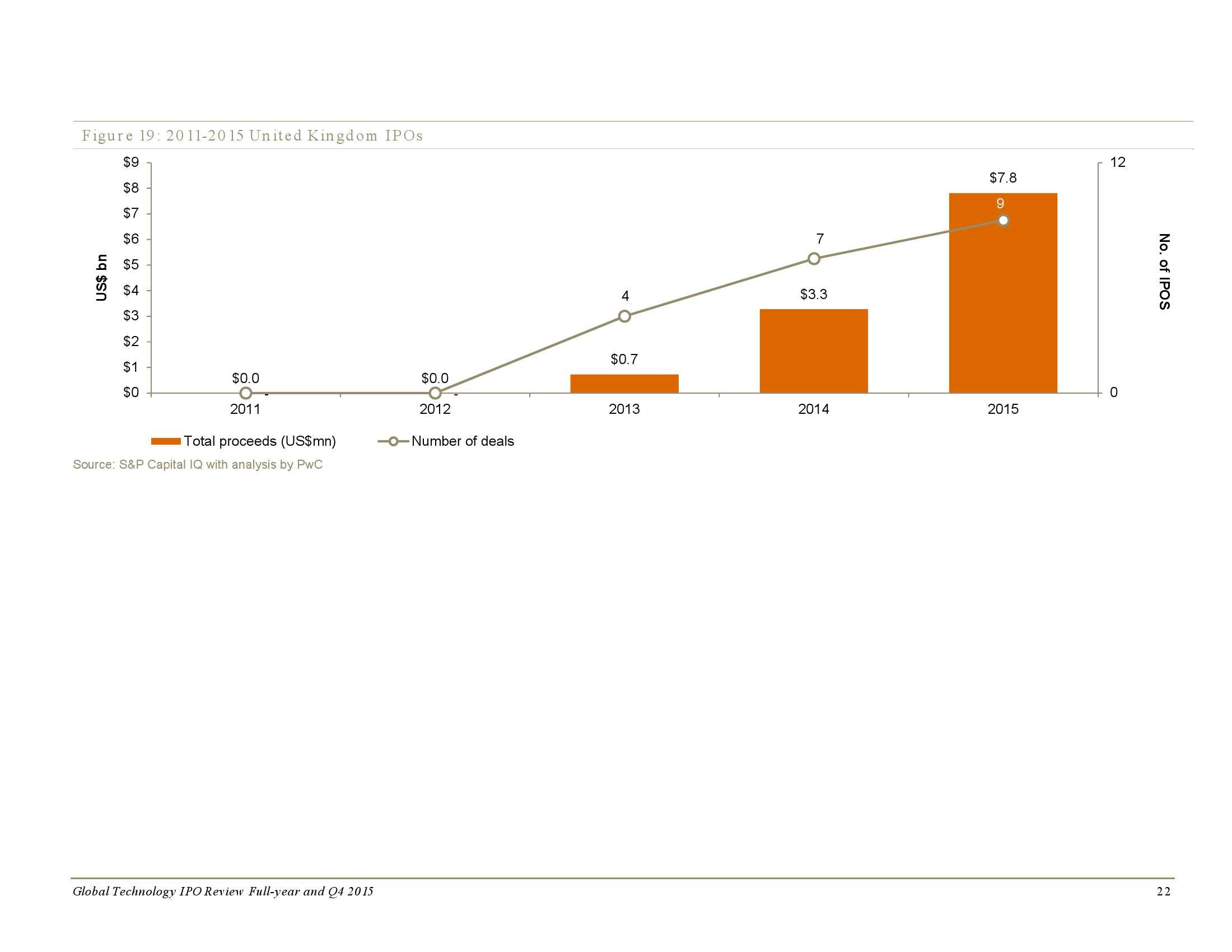2015年全年及第四季度全球科技企业上市回顾_000022