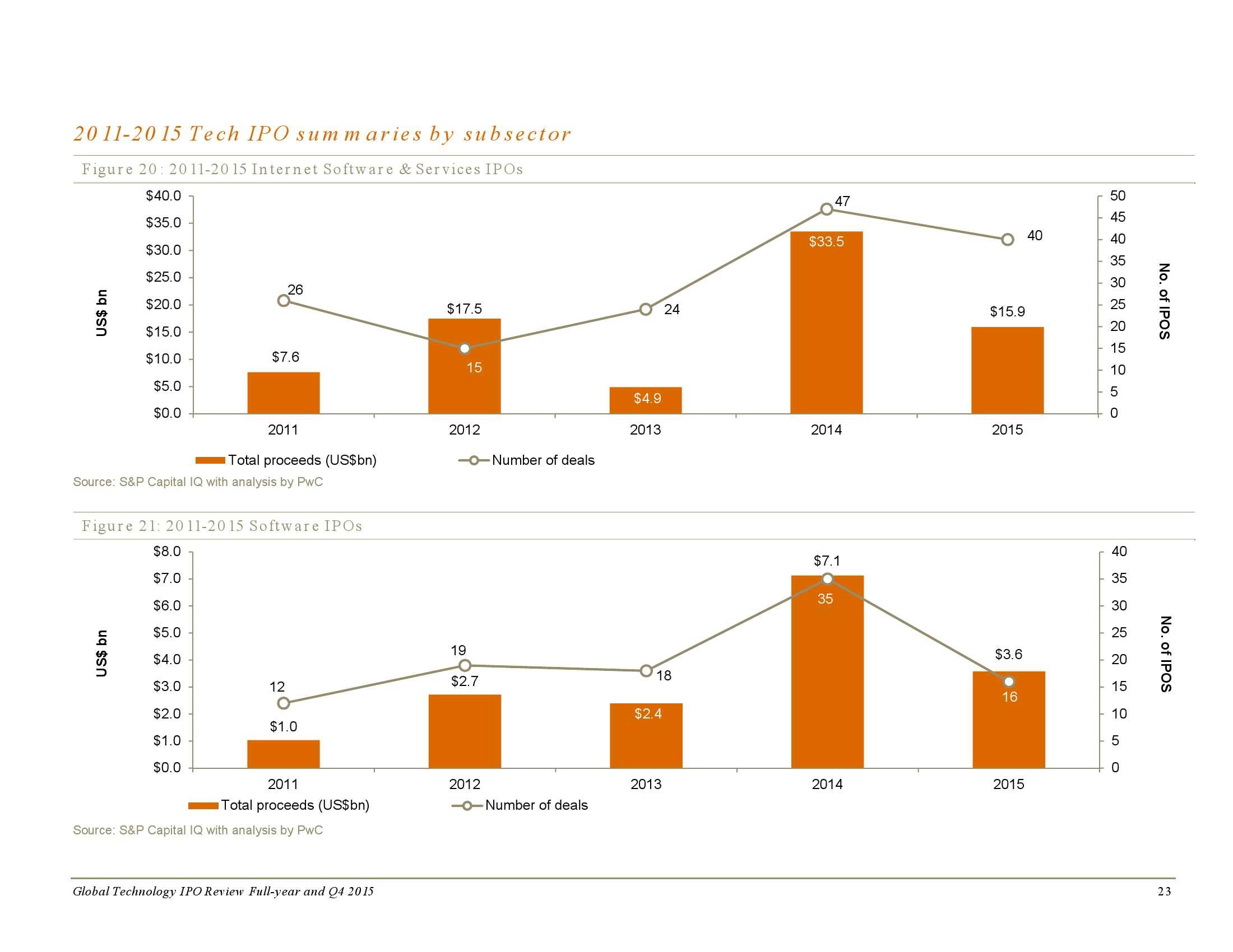 2015年全年及第四季度全球科技企业上市回顾_000023