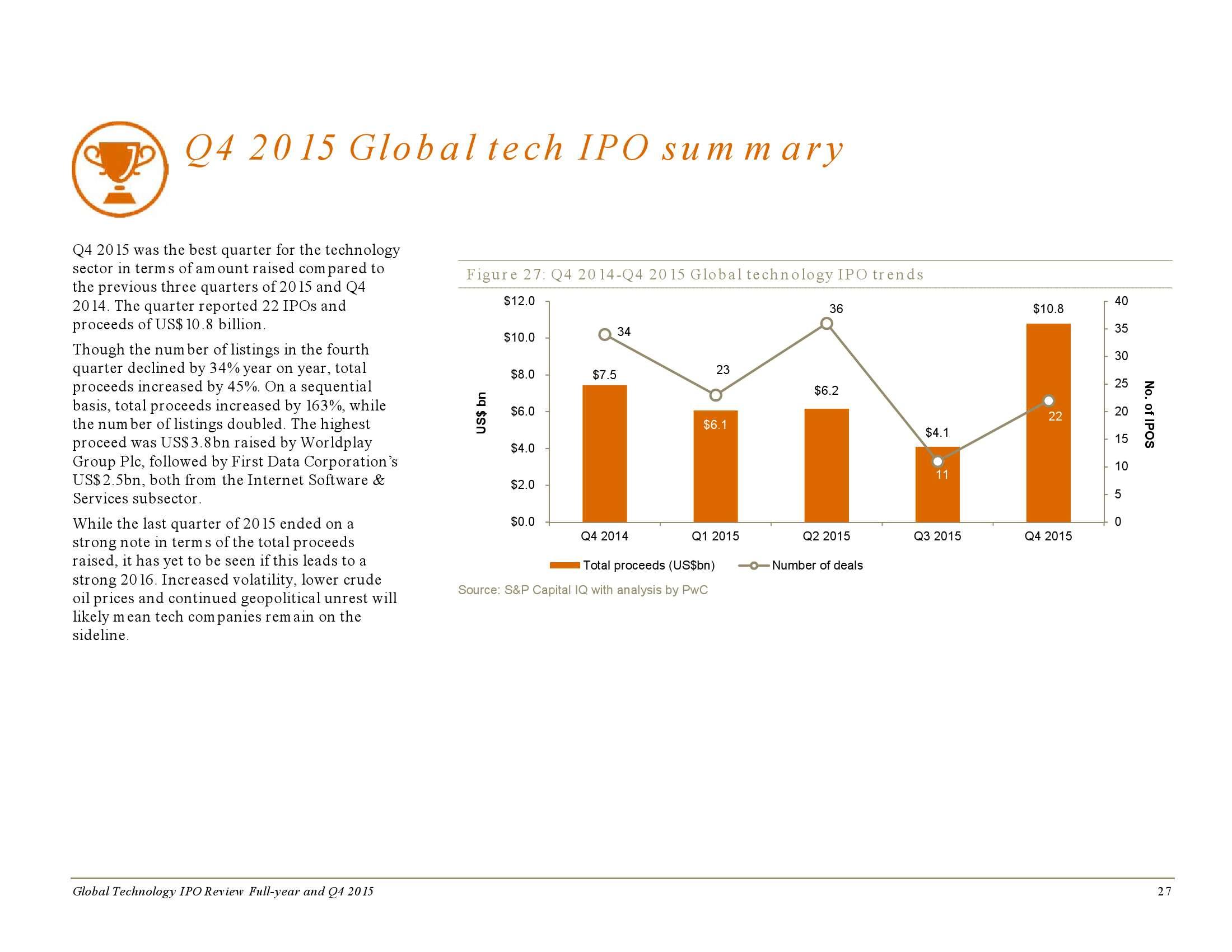 2015年全年及第四季度全球科技企业上市回顾_000027
