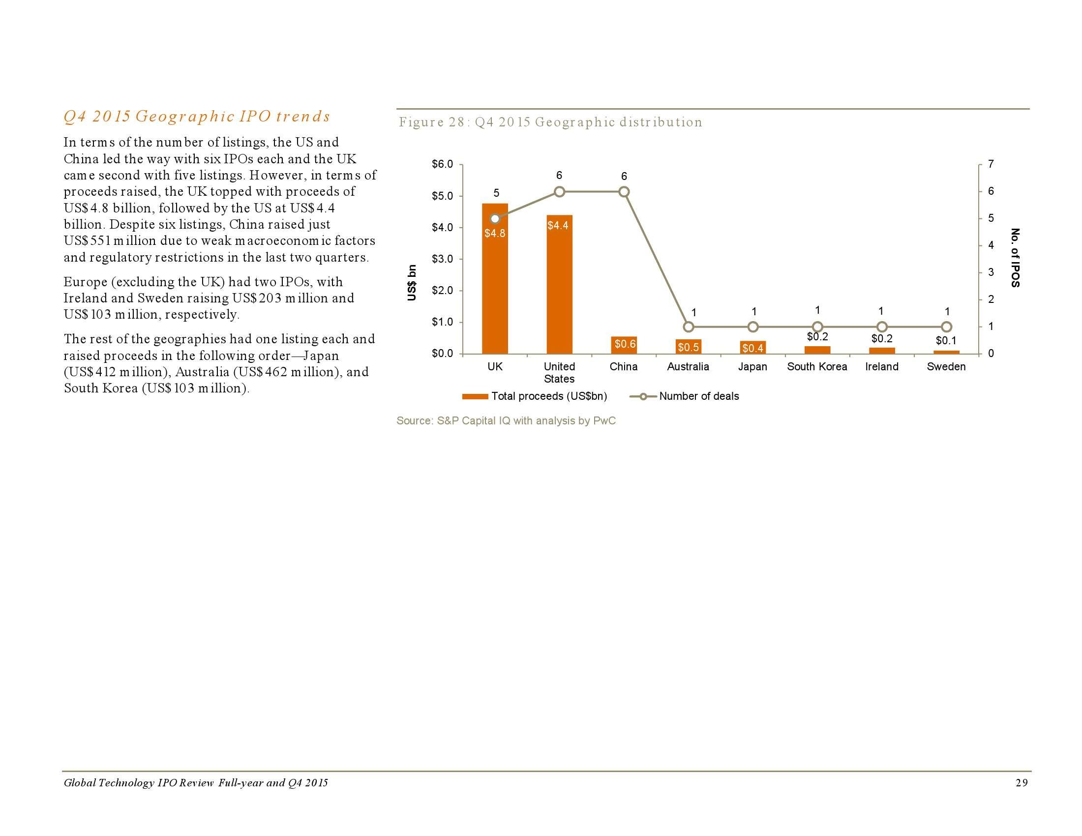 2015年全年及第四季度全球科技企业上市回顾_000029