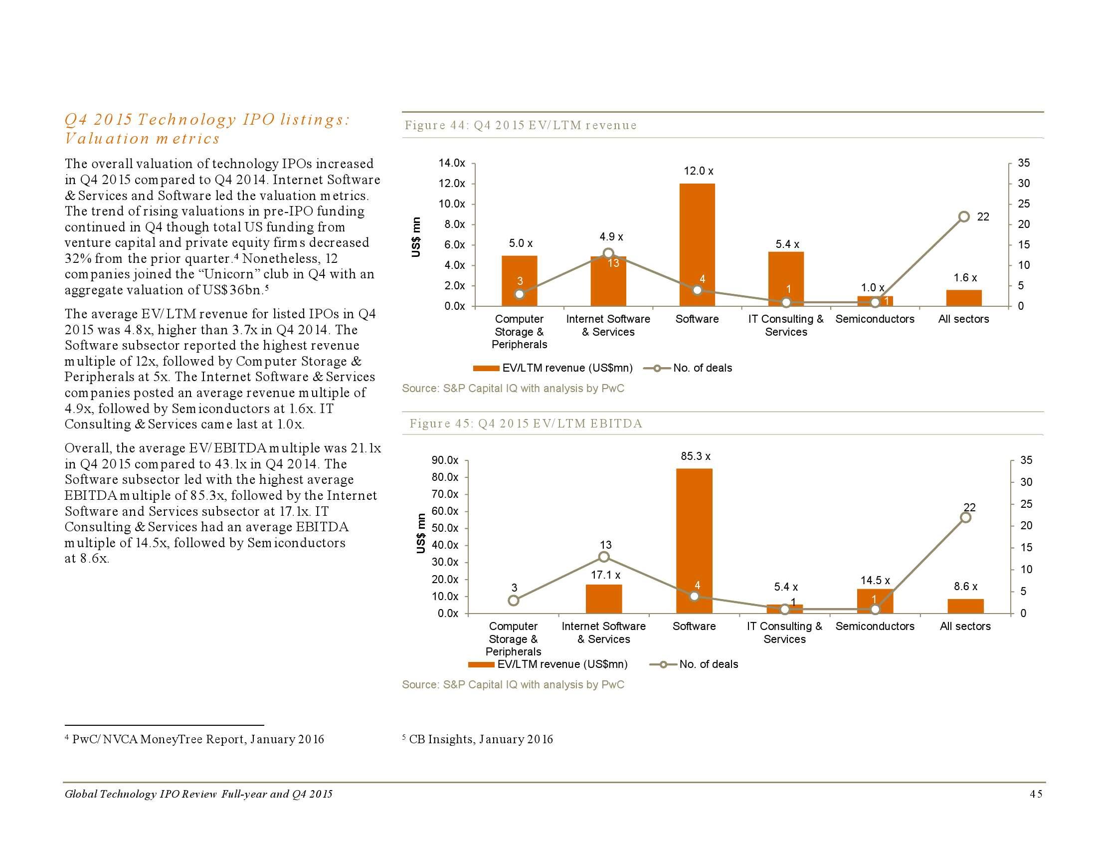 2015年全年及第四季度全球科技企业上市回顾_000045