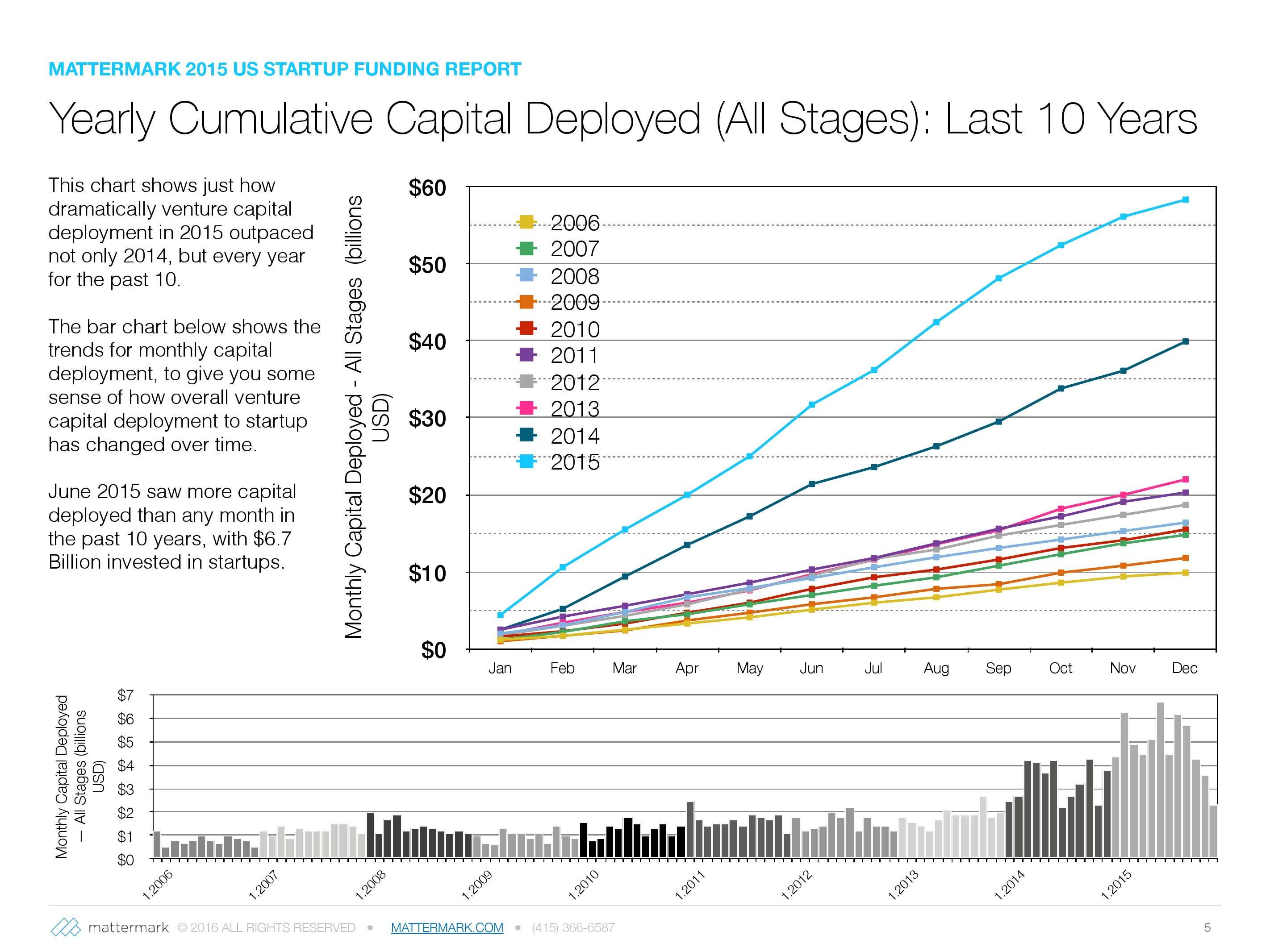 2015年美国创业公司风险投资发展趋势报告_000005