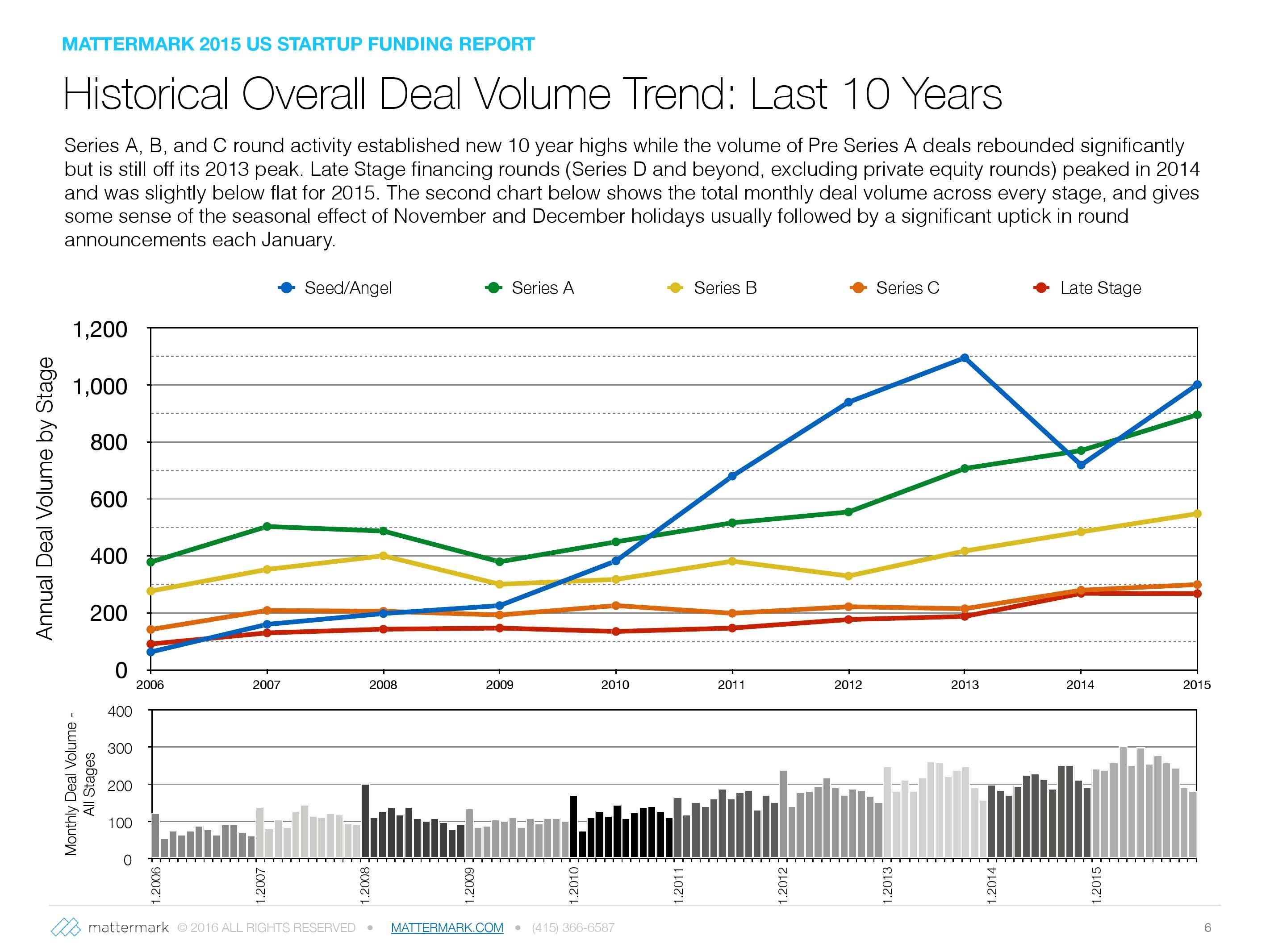 2015年美国创业公司风险投资发展趋势报告_000006