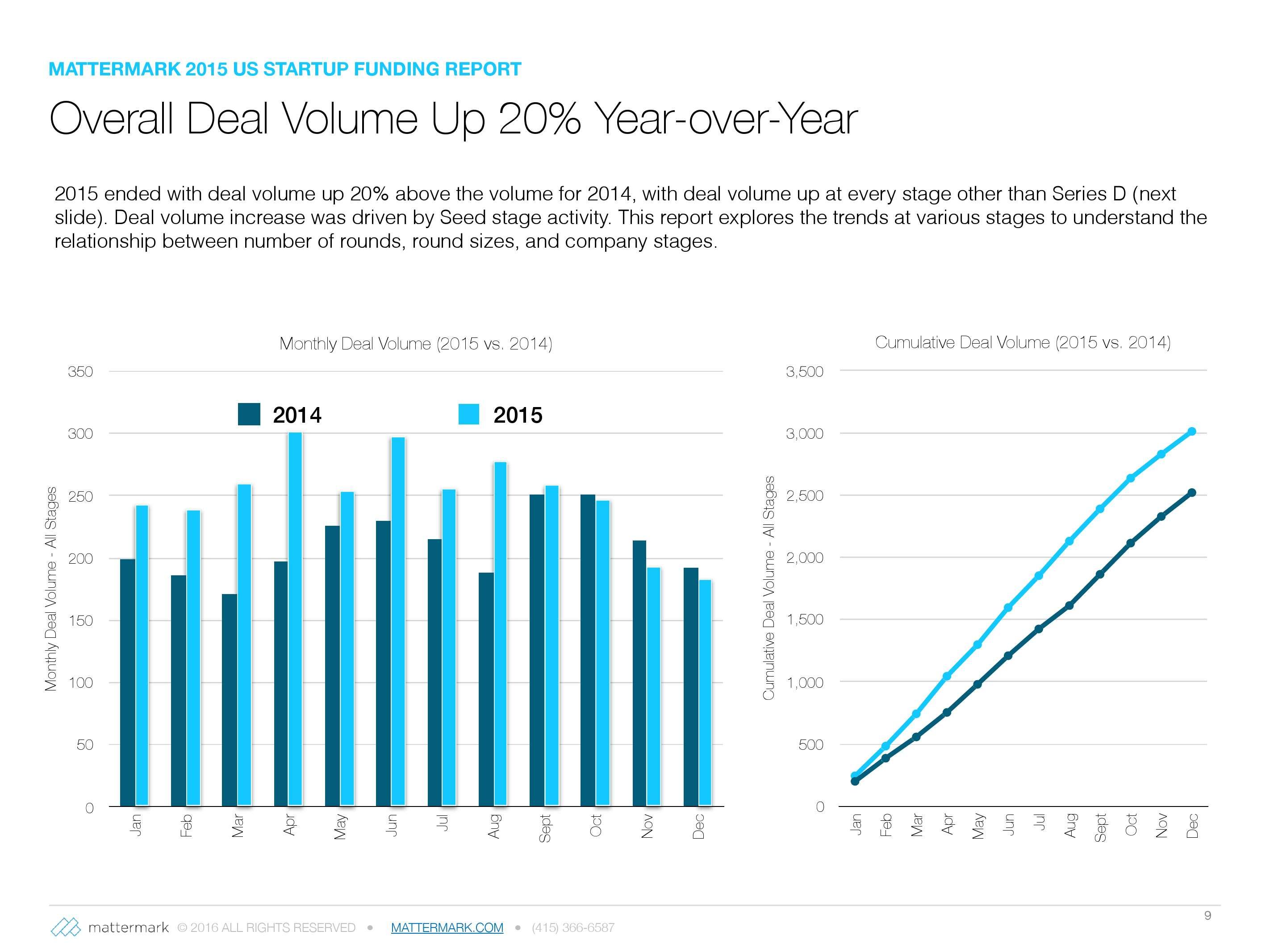 2015年美国创业公司风险投资发展趋势报告_000009