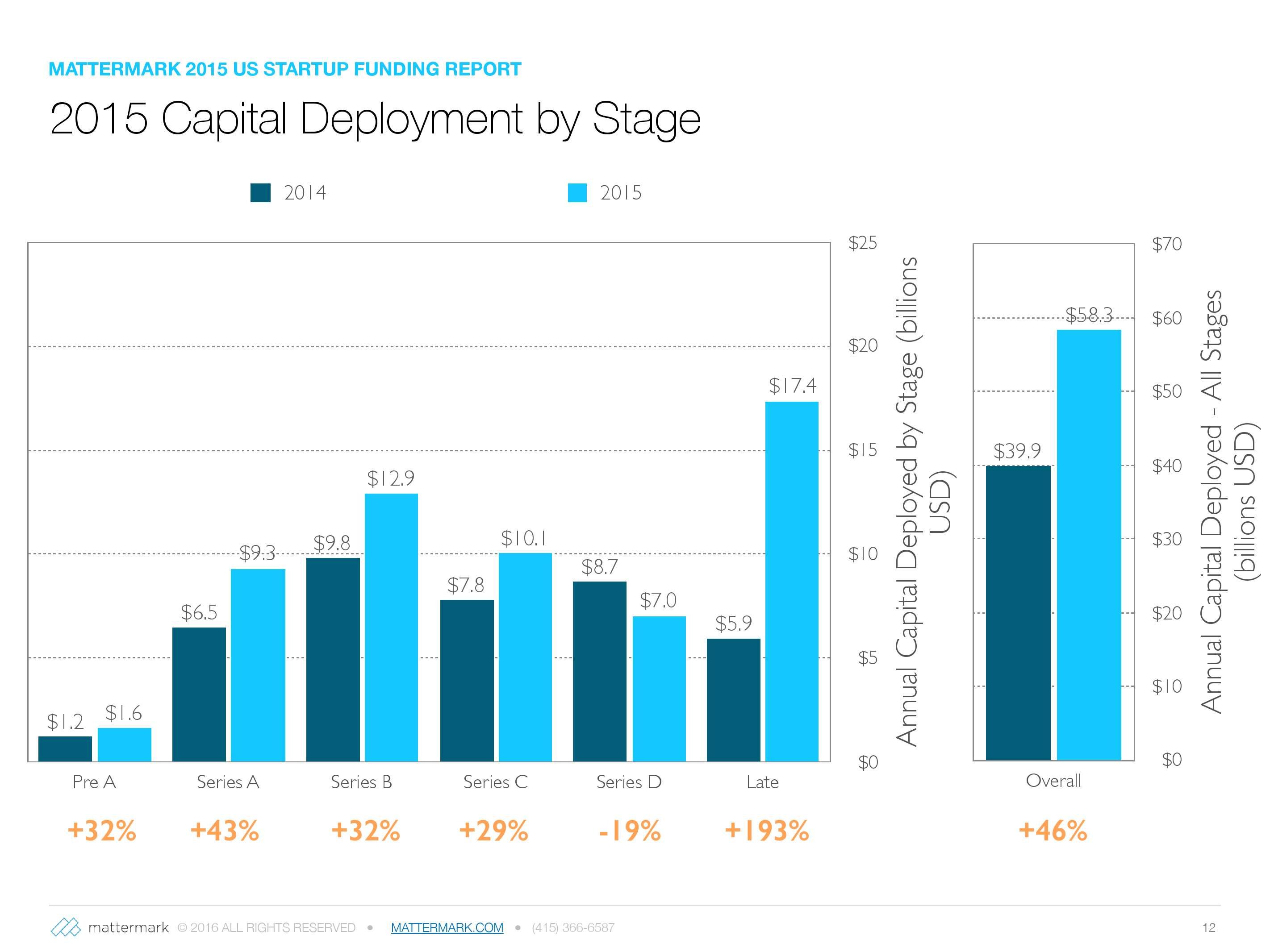 2015年美国创业公司风险投资发展趋势报告_000012