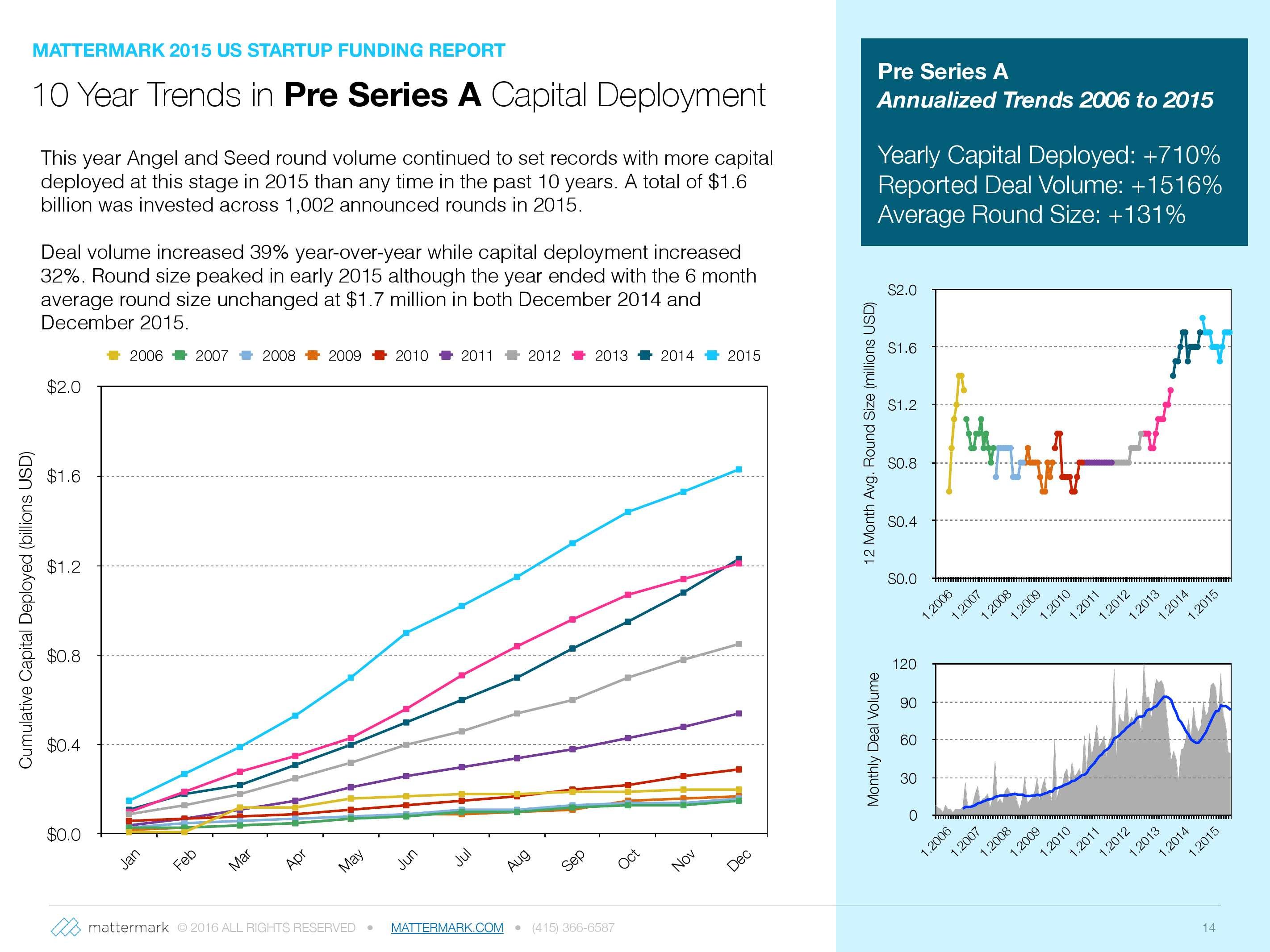 2015年美国创业公司风险投资发展趋势报告_000014