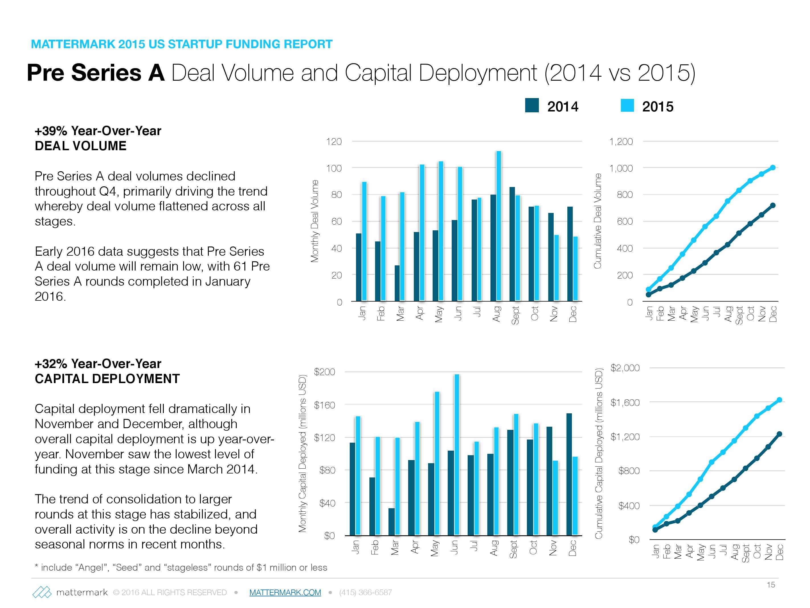 2015年美国创业公司风险投资发展趋势报告_000015