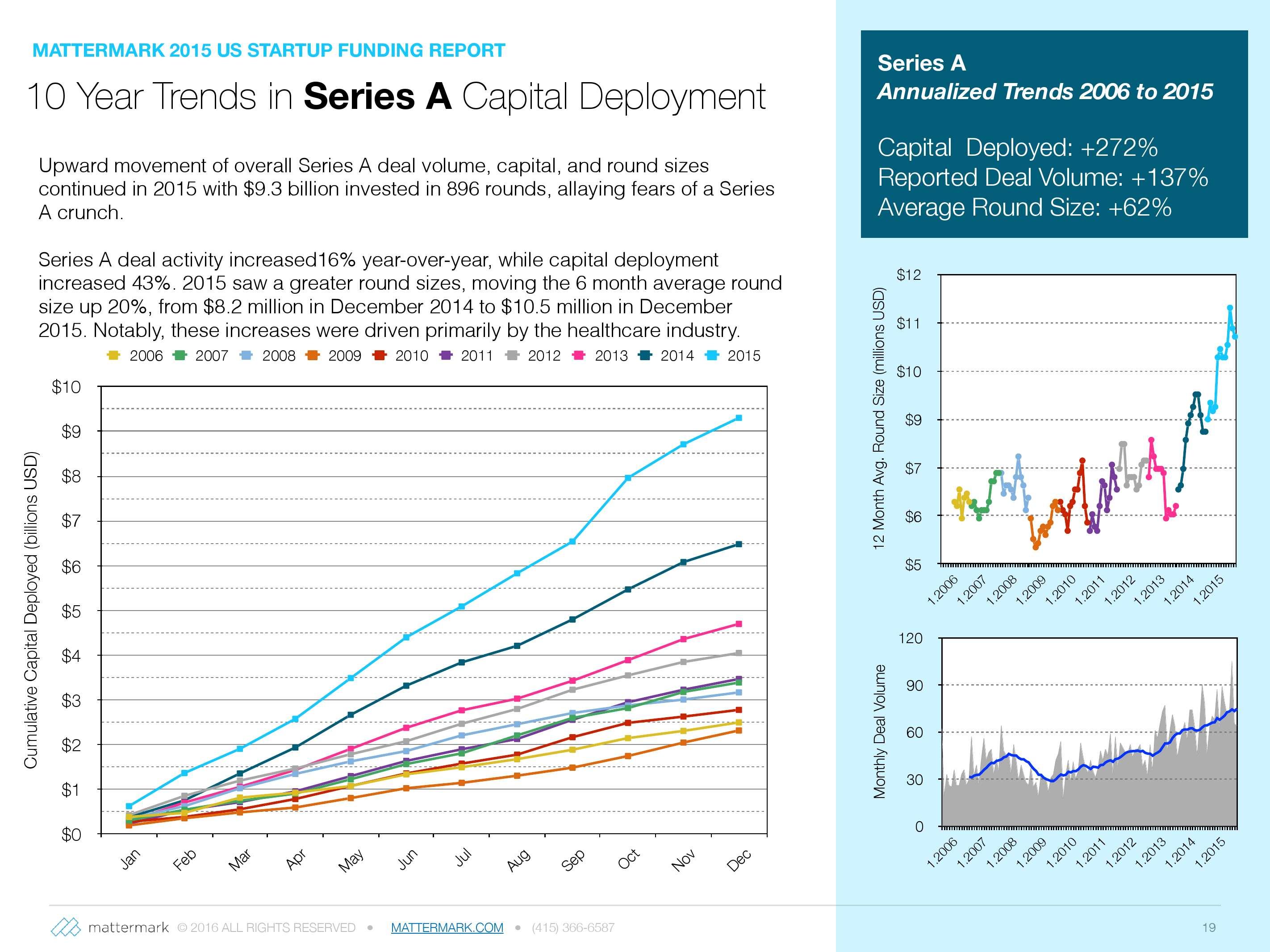 2015年美国创业公司风险投资发展趋势报告_000019