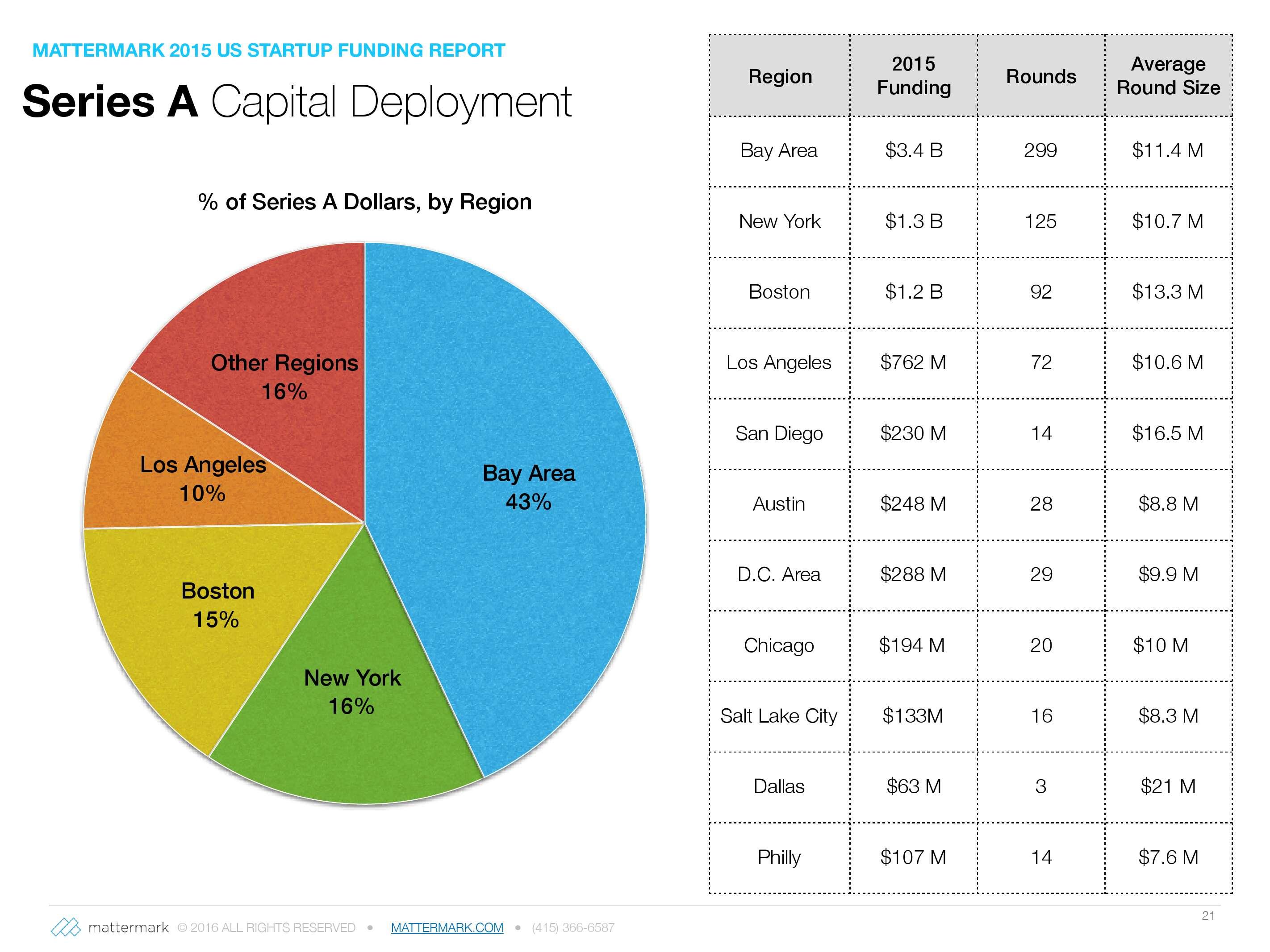 2015年美国创业公司风险投资发展趋势报告_000021