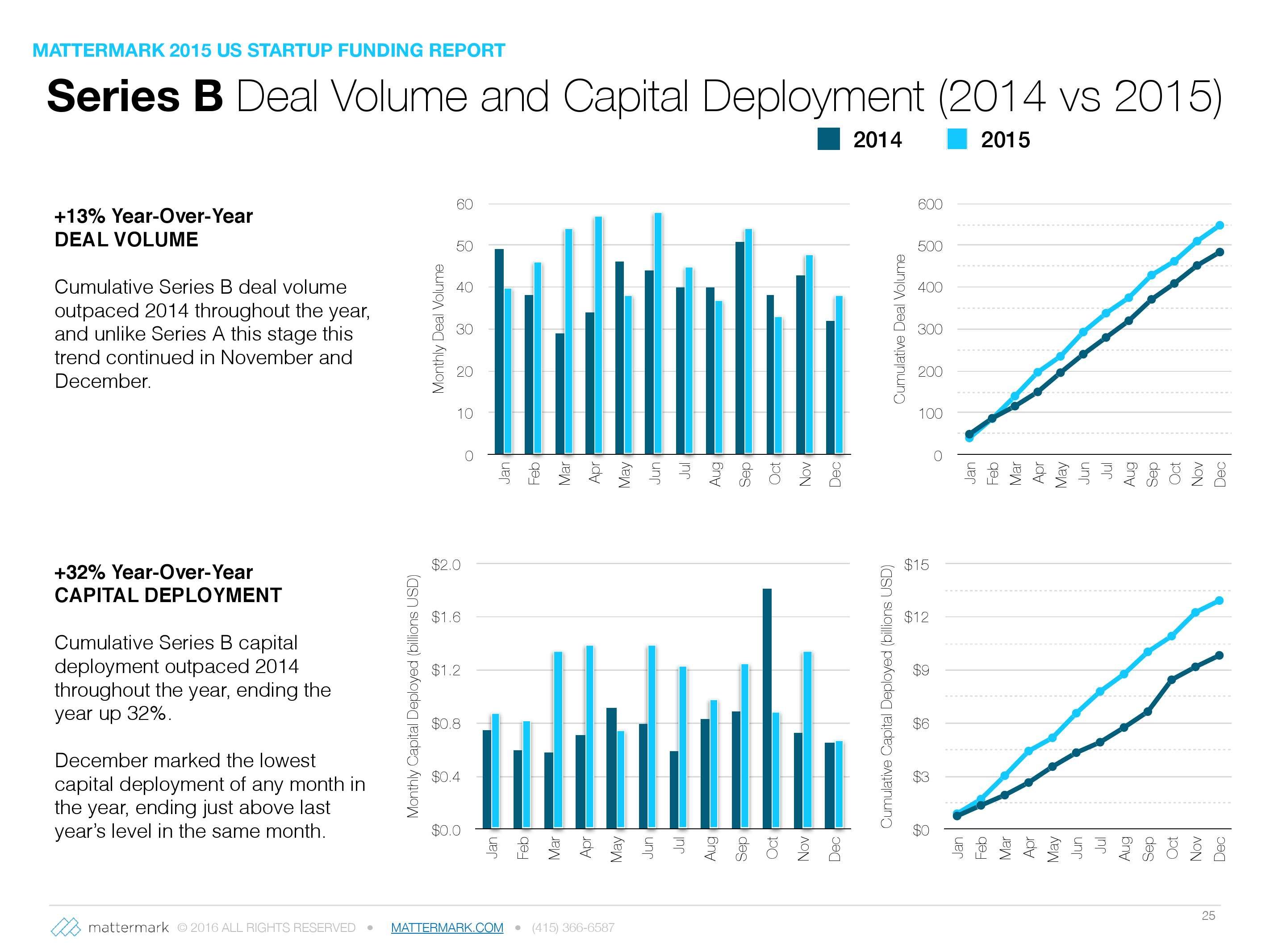 2015年美国创业公司风险投资发展趋势报告_000025