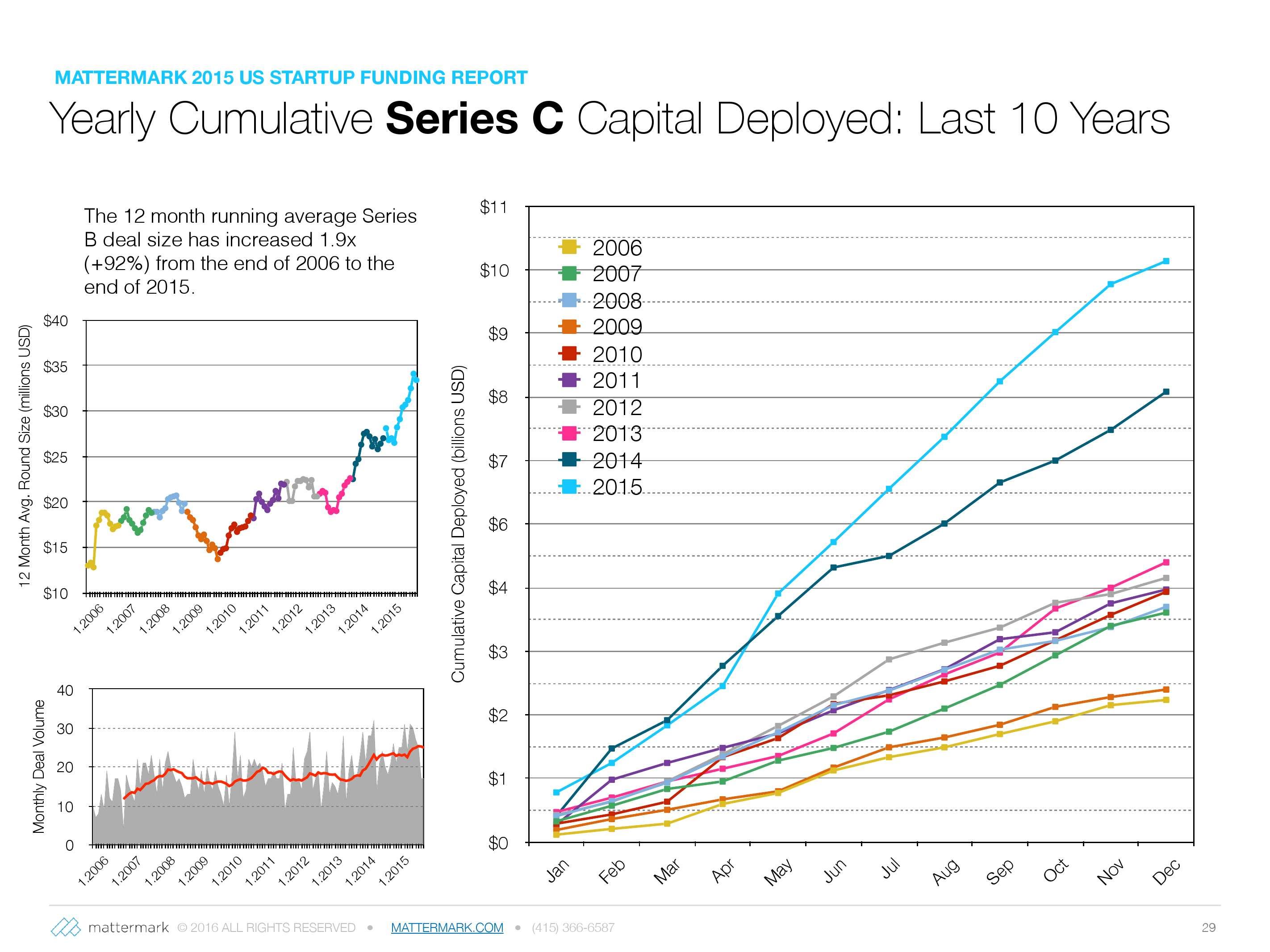 2015年美国创业公司风险投资发展趋势报告_000029