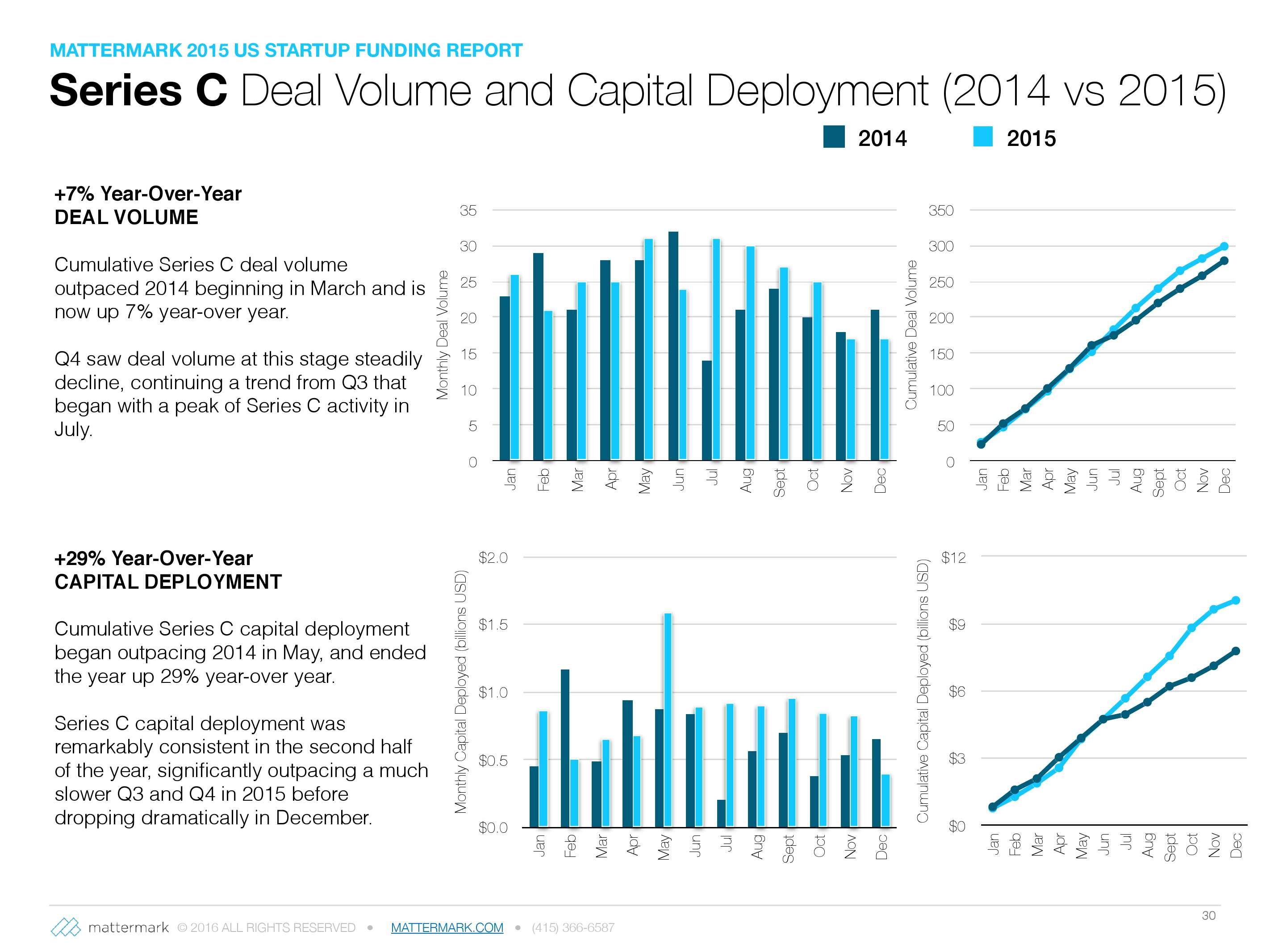 2015年美国创业公司风险投资发展趋势报告_000030