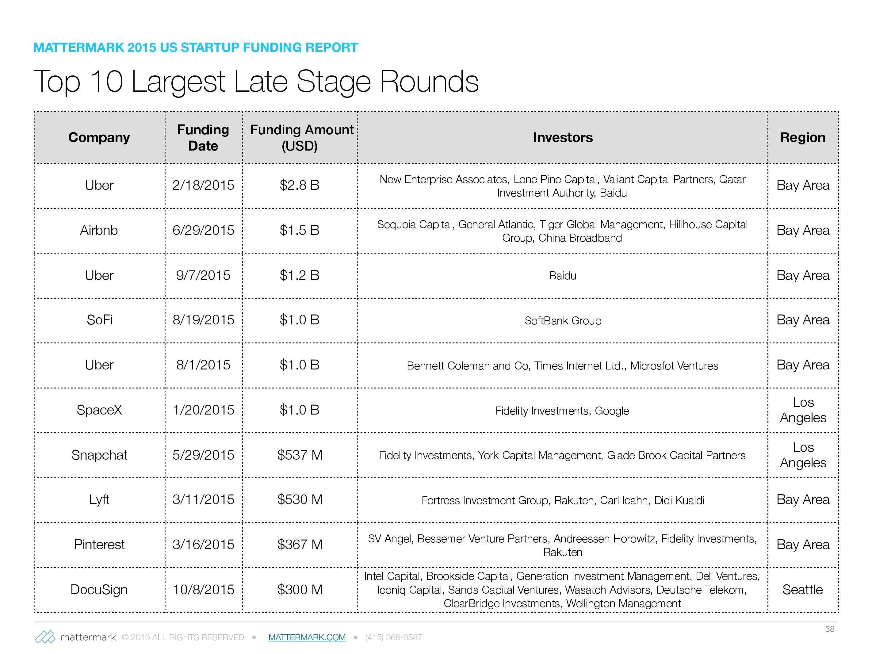 2015年美国创业公司风险投资发展趋势报告_000038