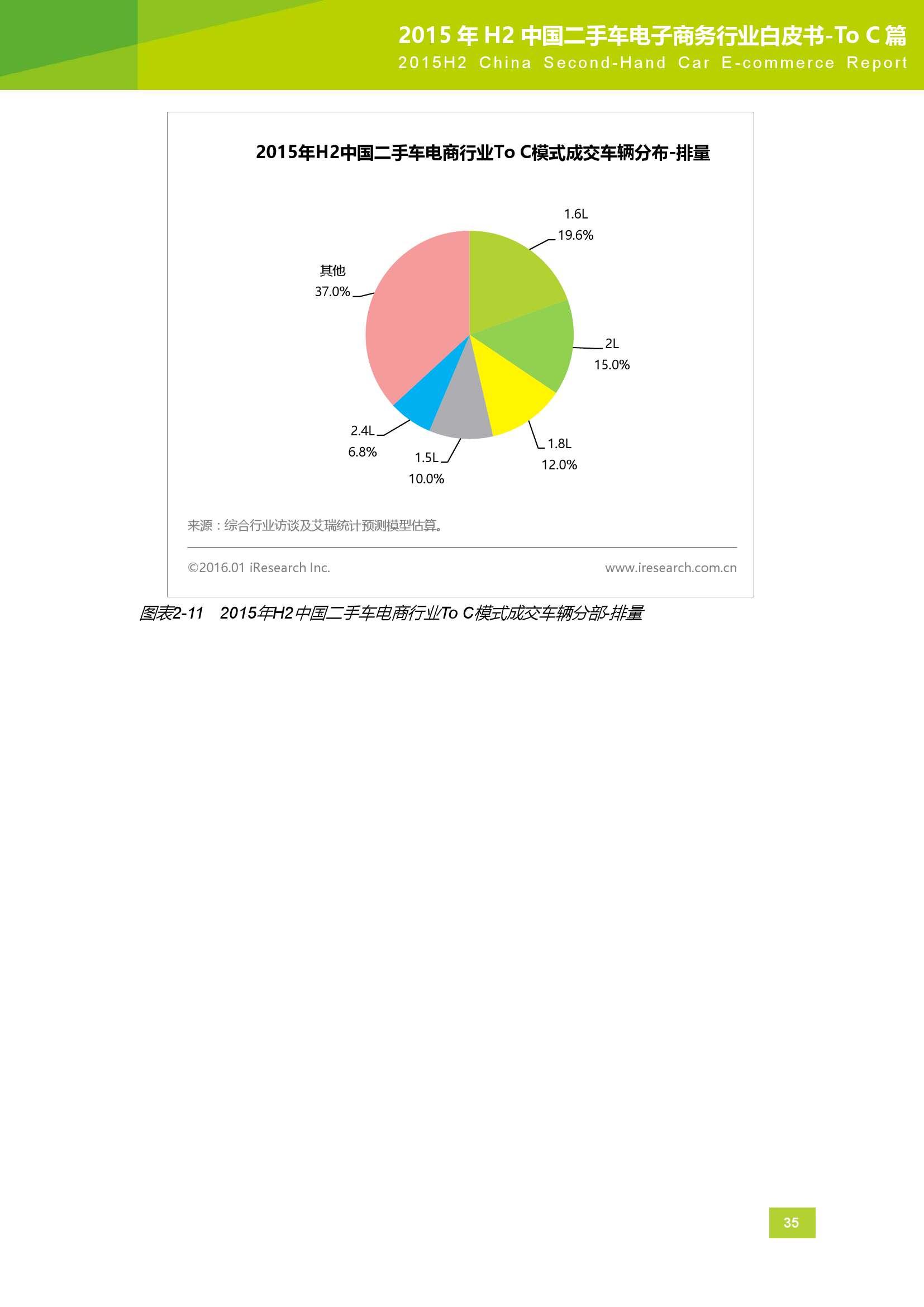 2015年H2中国二手车电子商务行业白皮书_000035