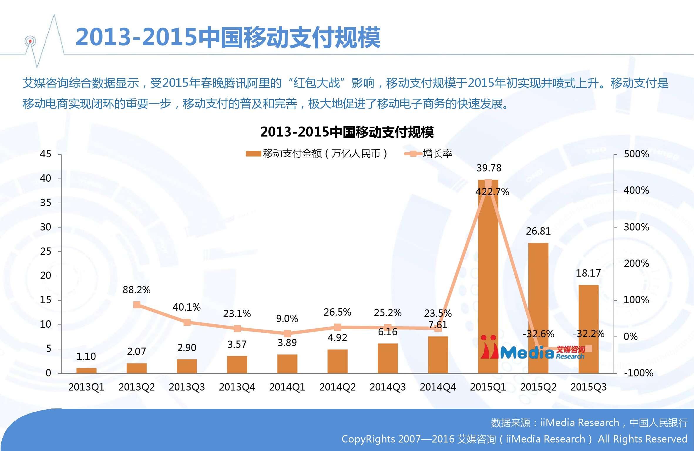 2015-2016中国移动电商市场年度报告_000011