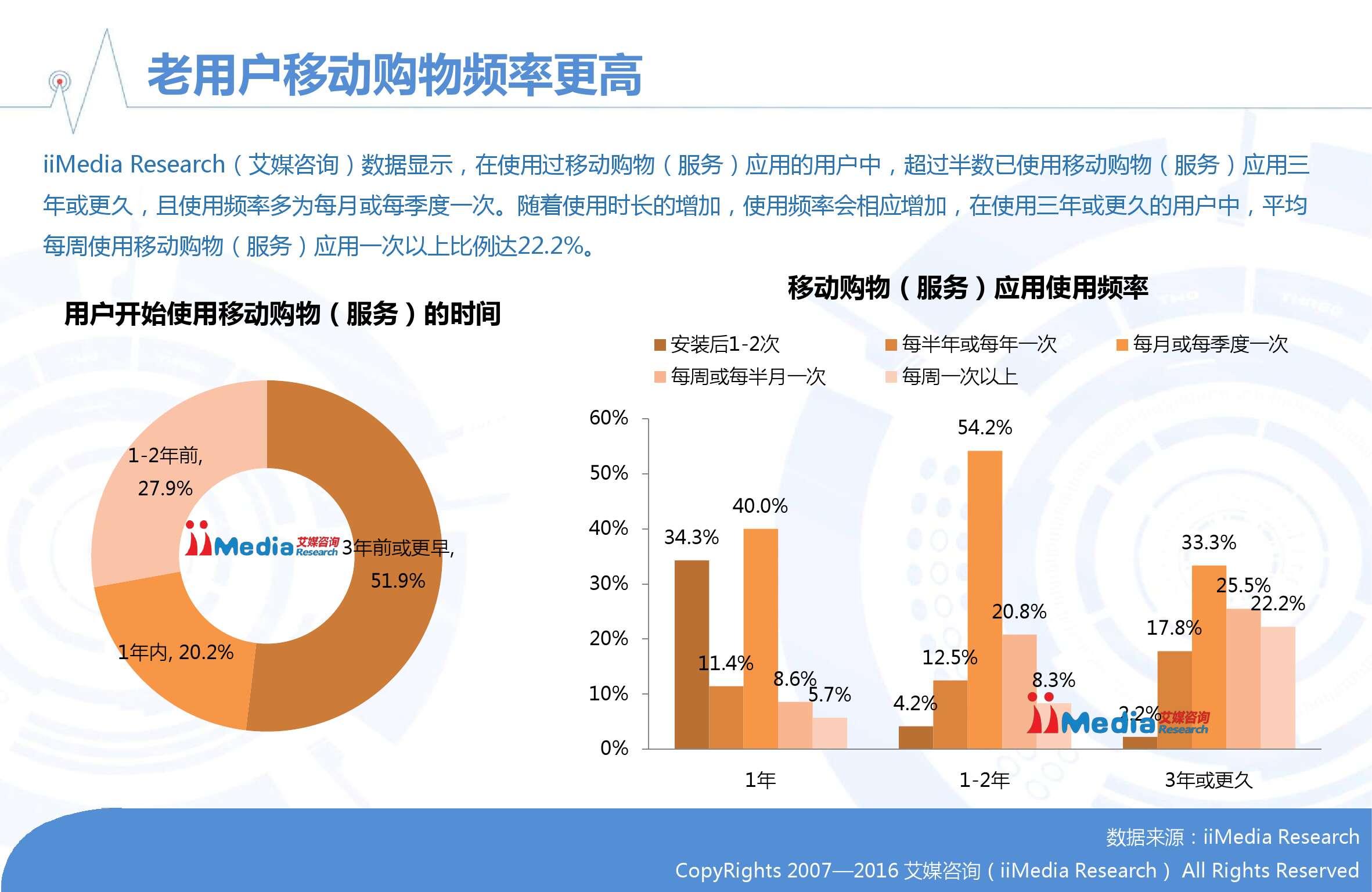 2015-2016中国移动电商市场年度报告_000014