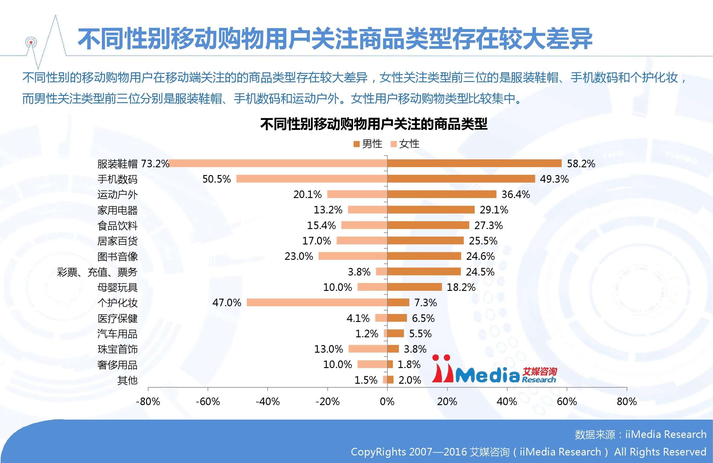 2015-2016中国移动电商市场年度报告_000015