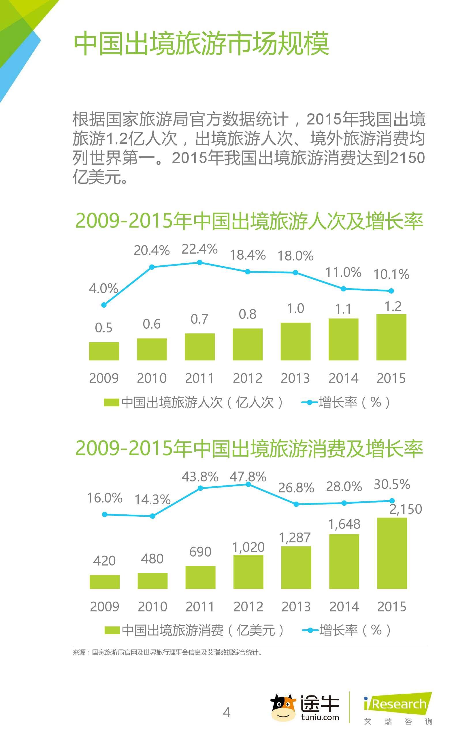 2016年中国在线旅游平台白皮书_000004
