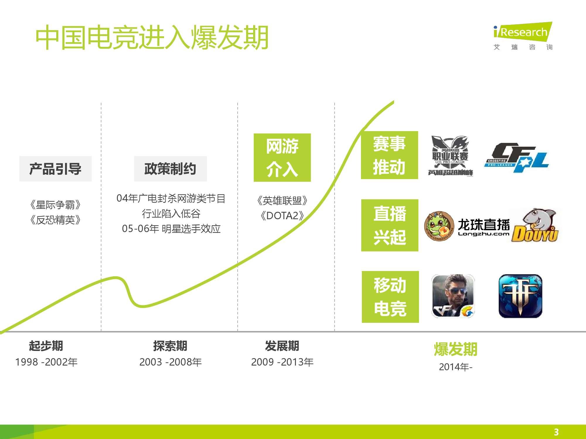 2016年中国电竞内容生态报告_000003