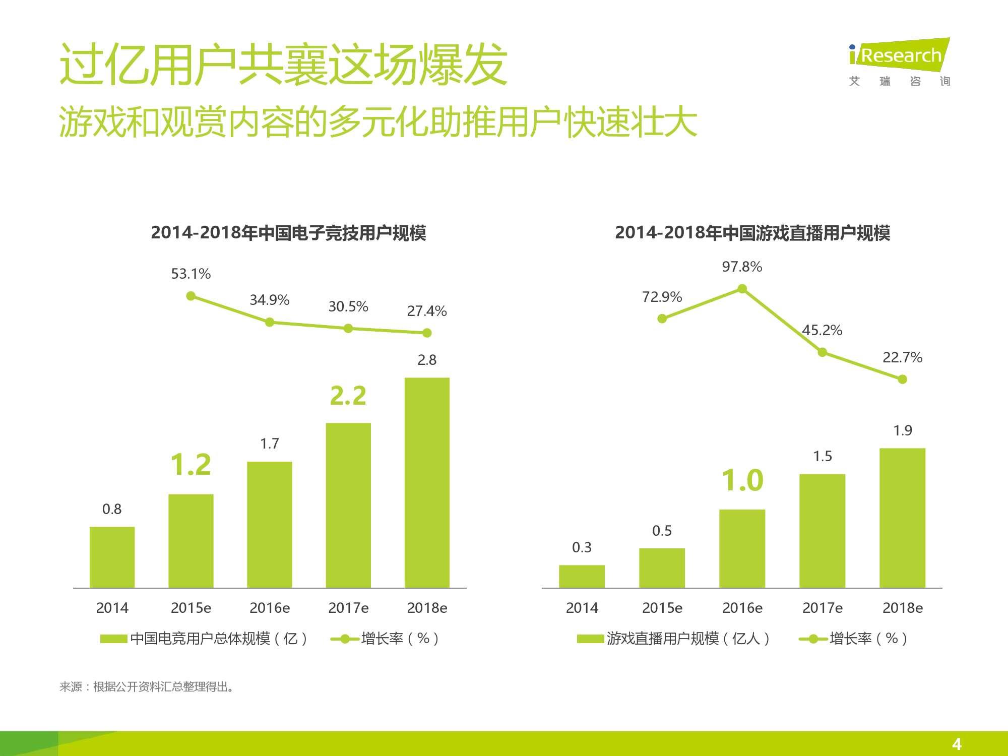 2016年中国电竞内容生态报告_000004