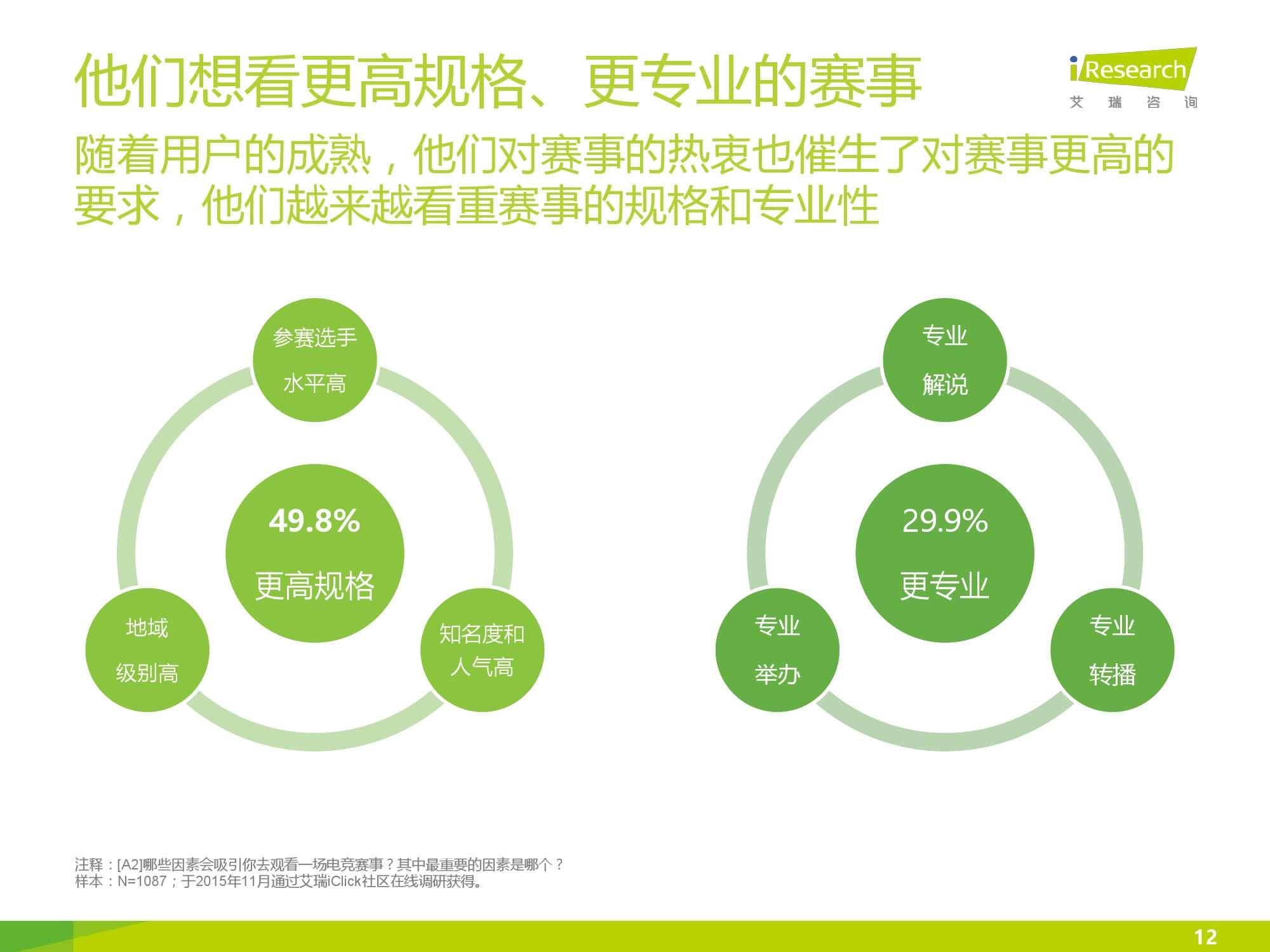 2016年中国电竞内容生态报告_000012