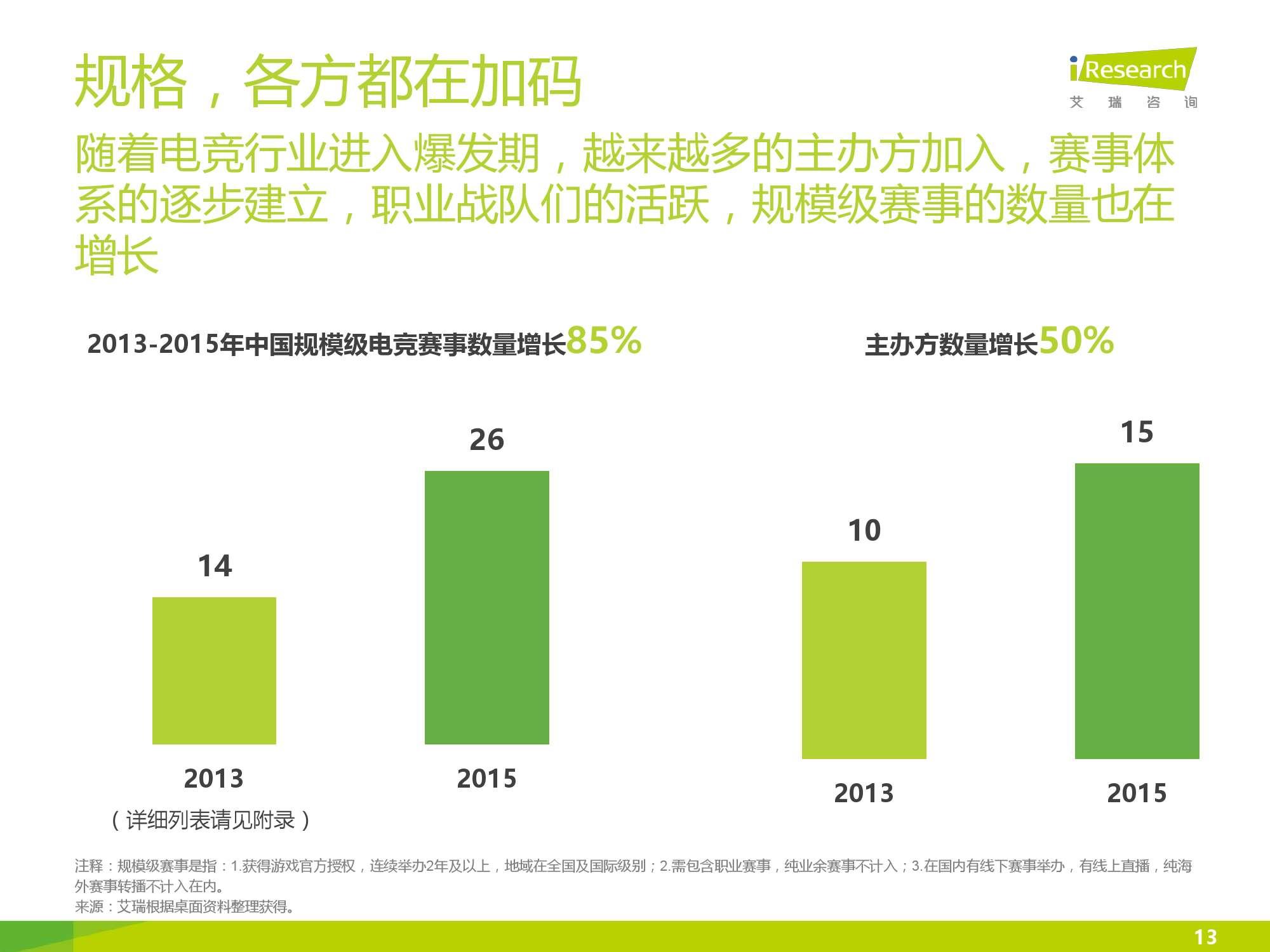2016年中国电竞内容生态报告_000013