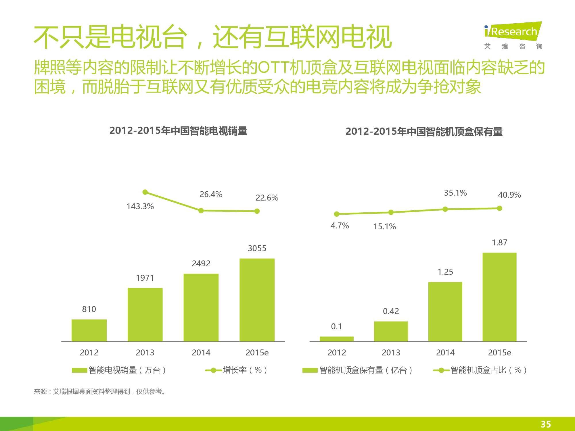 2016年中国电竞内容生态报告_000035