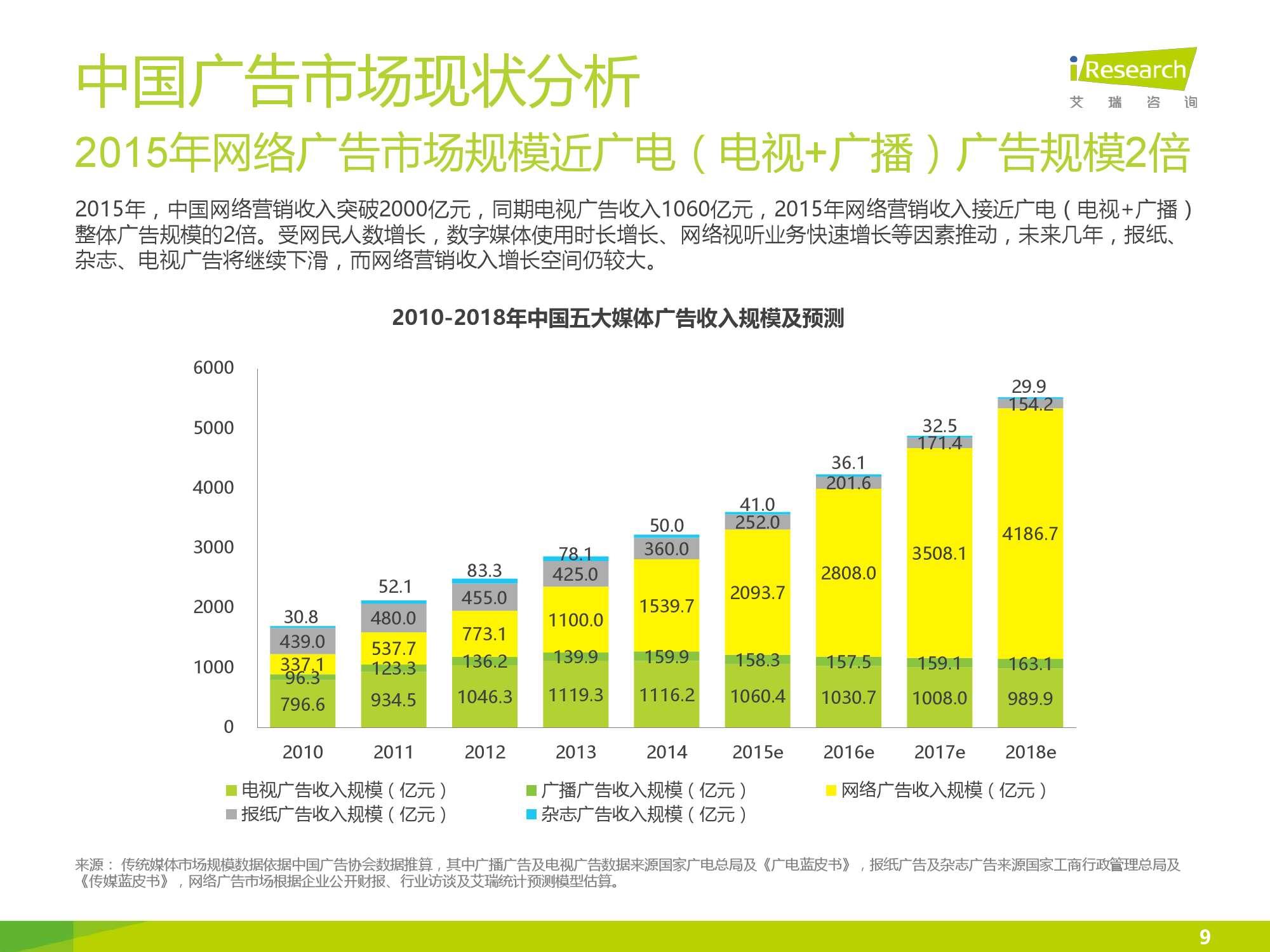 2016年中国网络广告行业年度监测报告简版_000009